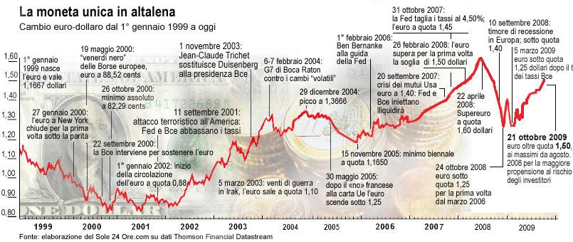 Cambio Dollaro Euro BCE