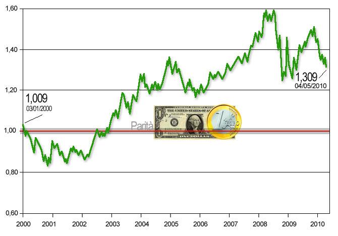 euro soffre di debolezza Ma è sempre sopravvalutato