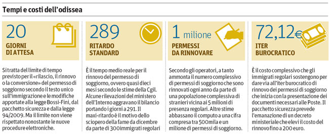 Un milione di permessi di soggiorno senza rinnovo il for Permesso di soggiorno per motivi umanitari art 11