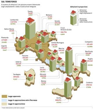 Il piano casa delle occasioni perdute un 39 opera incompiuta for Il piano casa perfetto