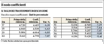 Alt dei sindacati a Prodi sulle pensioni.