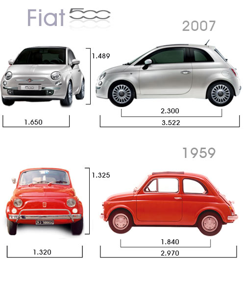 Fiat 500 dimensioni a confronto tra l 39 originale e il for Una dimensione del garage per auto