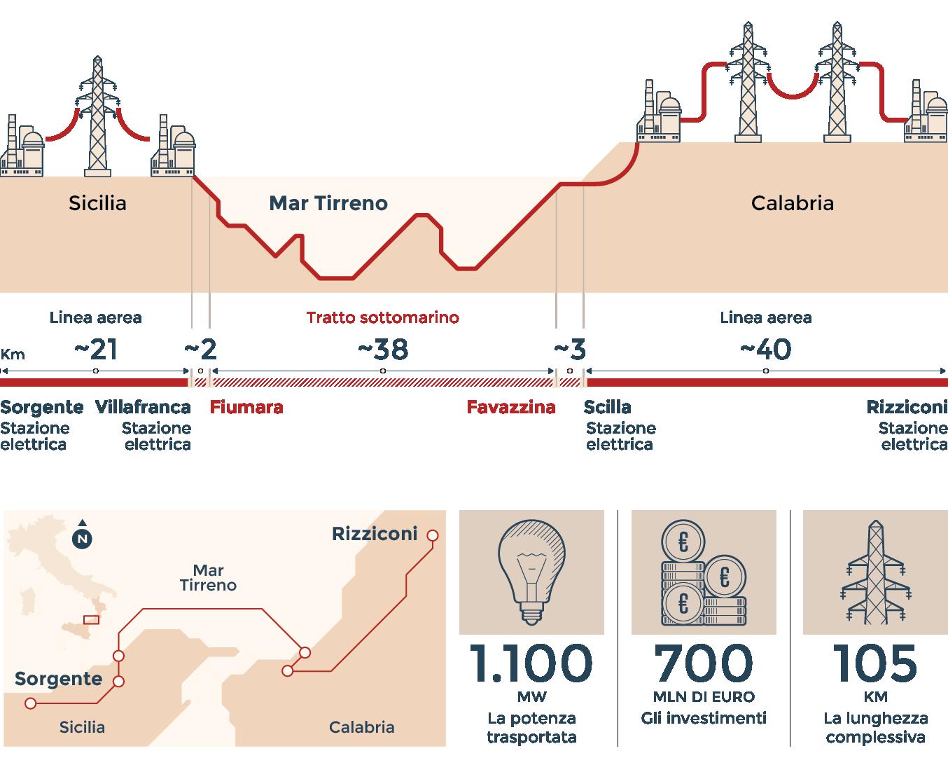 Inaugurato il ponte elettrico che unisce Sicilia e Calabria