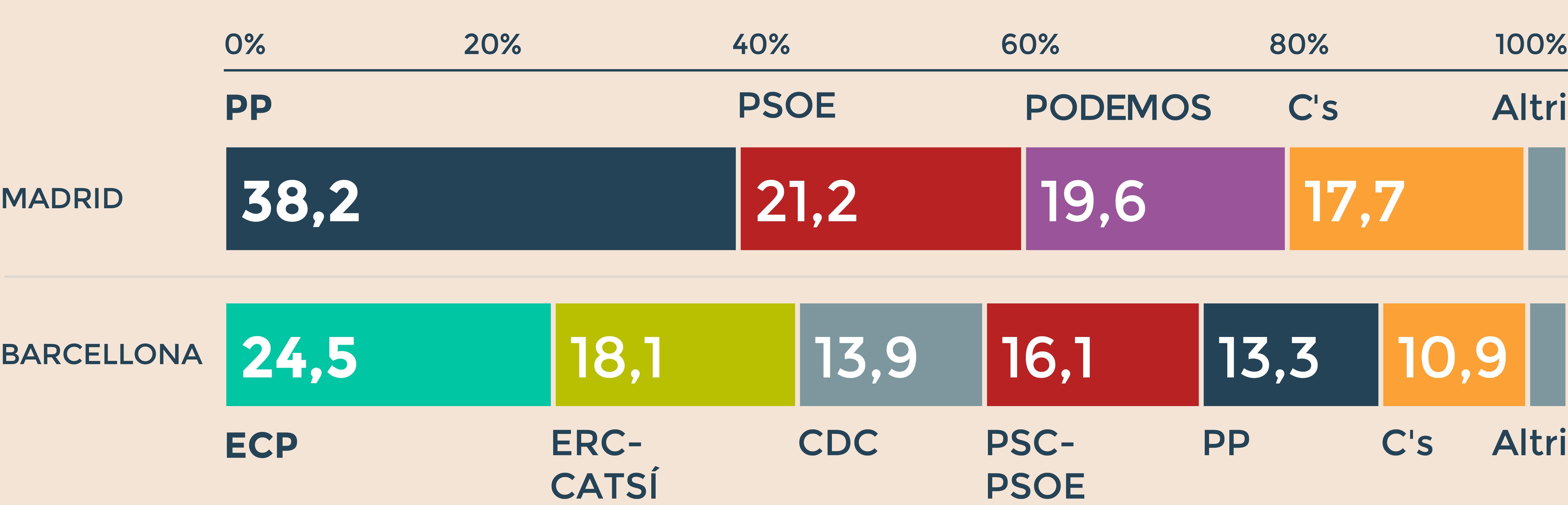 Spagna, Rajoy vince ma il Psoe ribadisce «no» a un governo con i popolari
