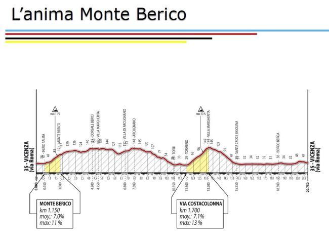 Ciclismo, Vicenza e il Veneto si candidano per i Mondiali 2020