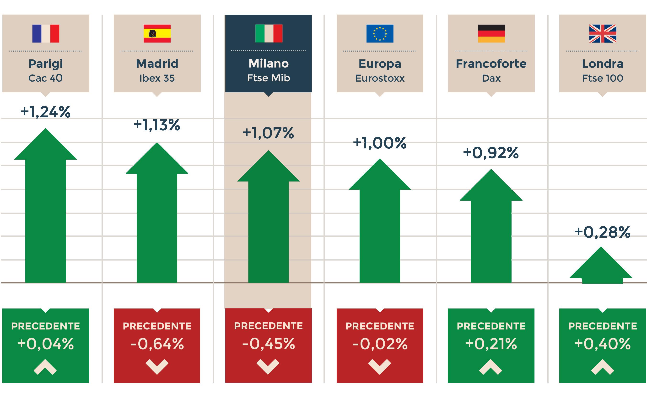 3f41db2d46 LA CHIUSURA DEI MERCATI IN EUROPA Ore 18.18. Performance di giornata e  precedente (Fonte: Thomson Reuters)