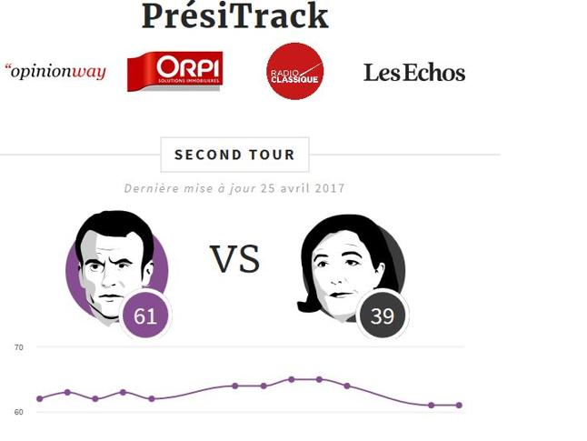 Macron, vi scongiuro, non credete Le Pen