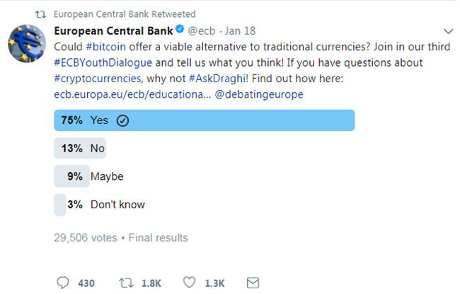 tweet-bce-sondaggio-bitcoin.jpg?uuid=344