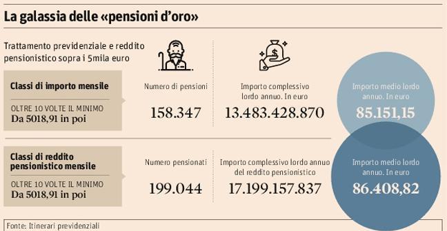 Pensioni, spunta l'ipotesi di un contributo di solidarietà
