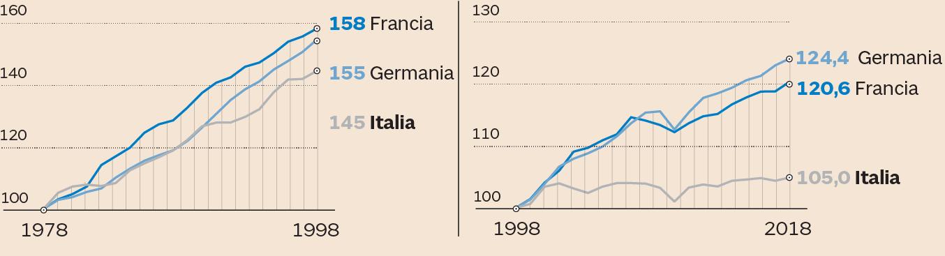 d276fb022c ... alla nascita dell'euro (Nota: i dati della Germania prima del 1991 sono  relativi alla Germania Ovest - Fonte: elaborazione Intesa Sanpaolo su dati  Ocse)