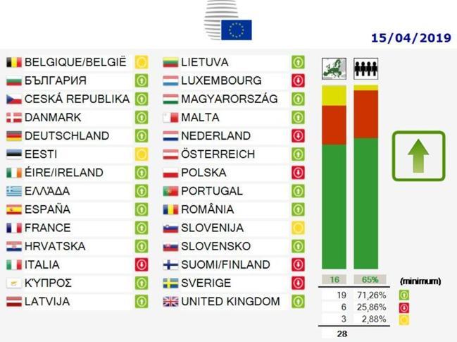 Copyright: Il Consiglio dell'Unione Europea ha approvato la riforma