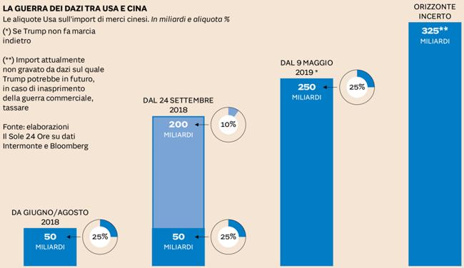 dc5f6ed22c Con effetti sui mercati finanziari. Tanto che ieri Shanghai ha perso il 5%  condizionando l'andamento anche delle Borse europee e di Wall Street ...