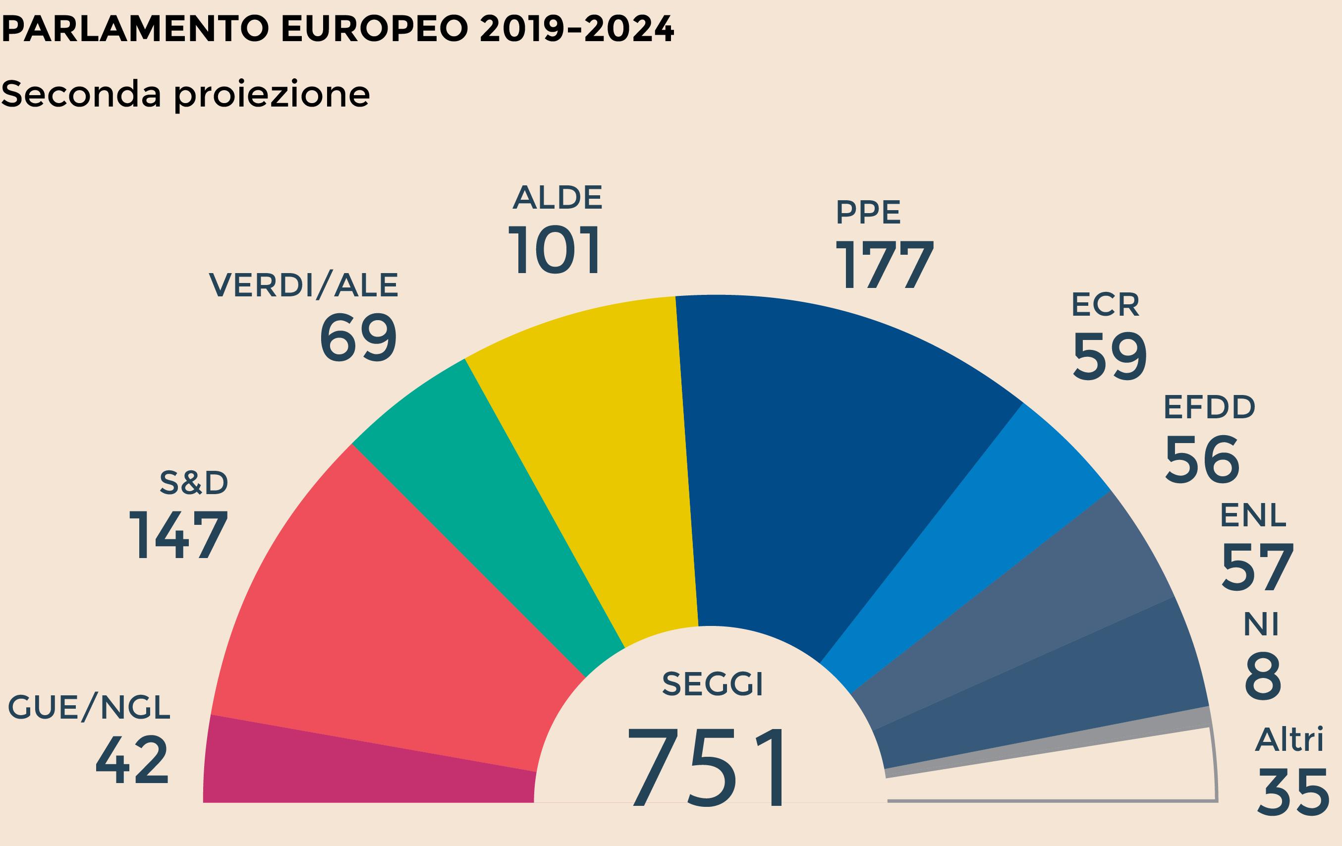 Parlamento Europeo, la prima proiezione dei nuovi seggi
