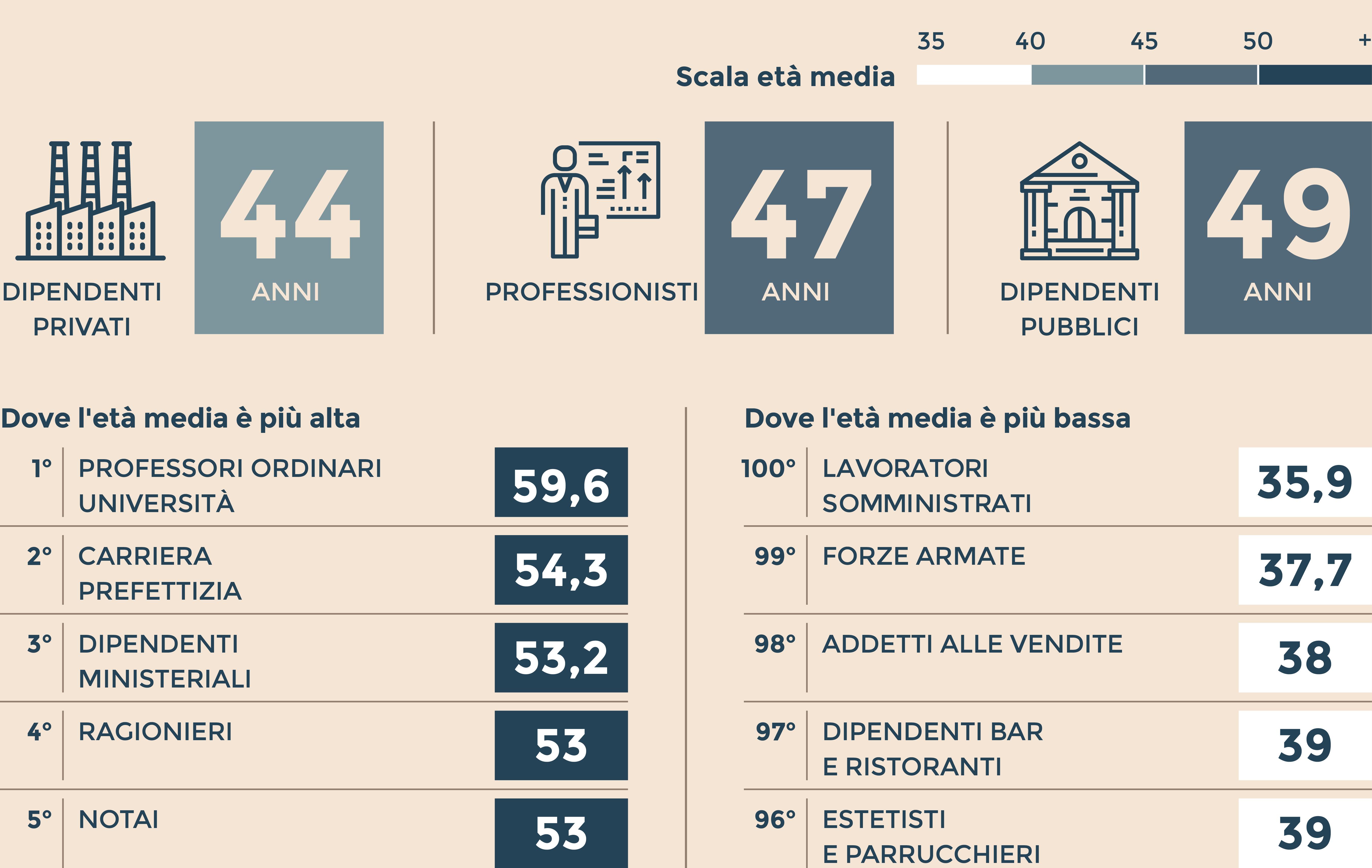 estetisti, militari, venditori: i mestieri più giovani nell'italia