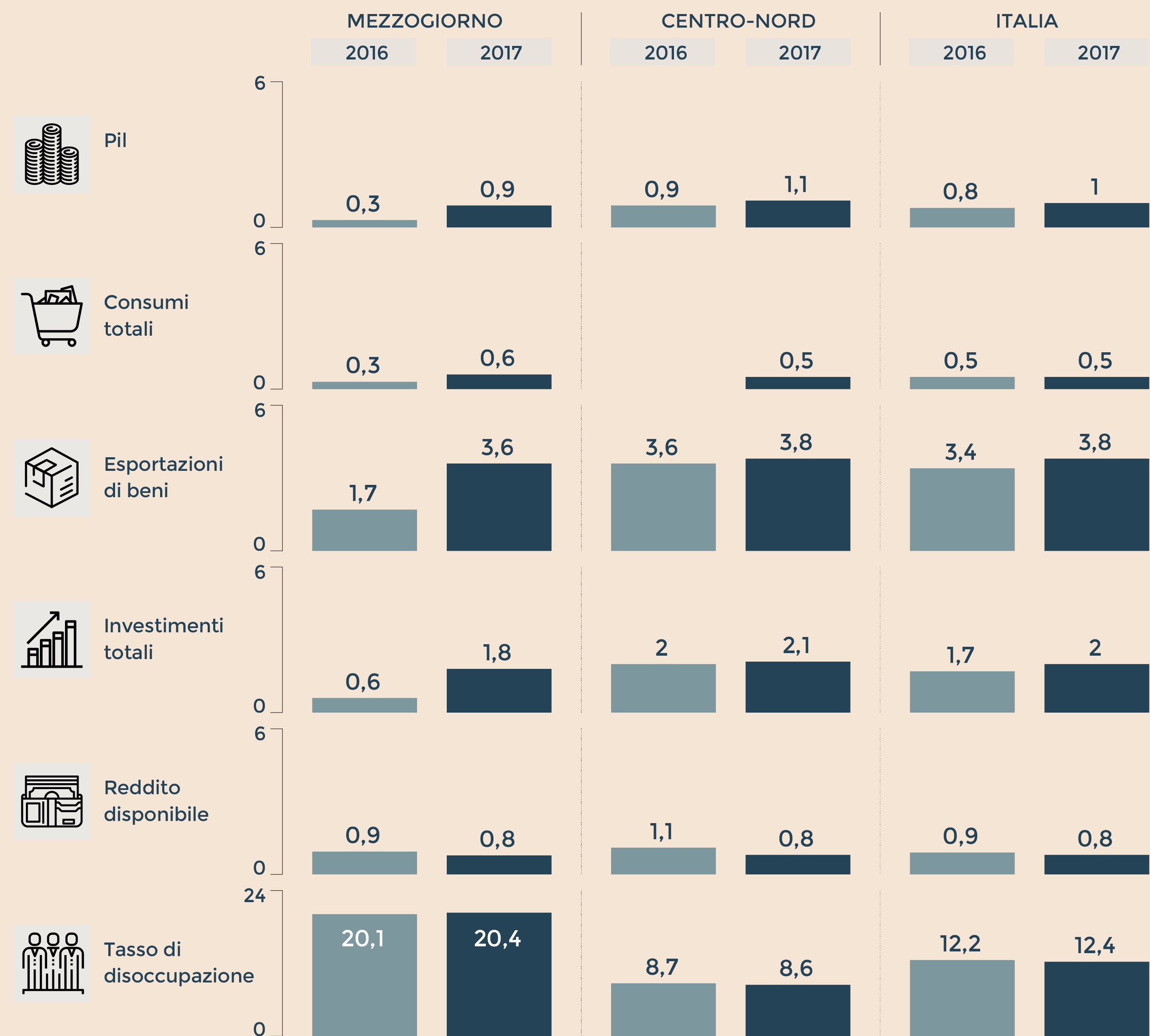 Il quadro macro economico previsioni per alcune variabili macroeconomiche variazioni fonte rapporto svimez