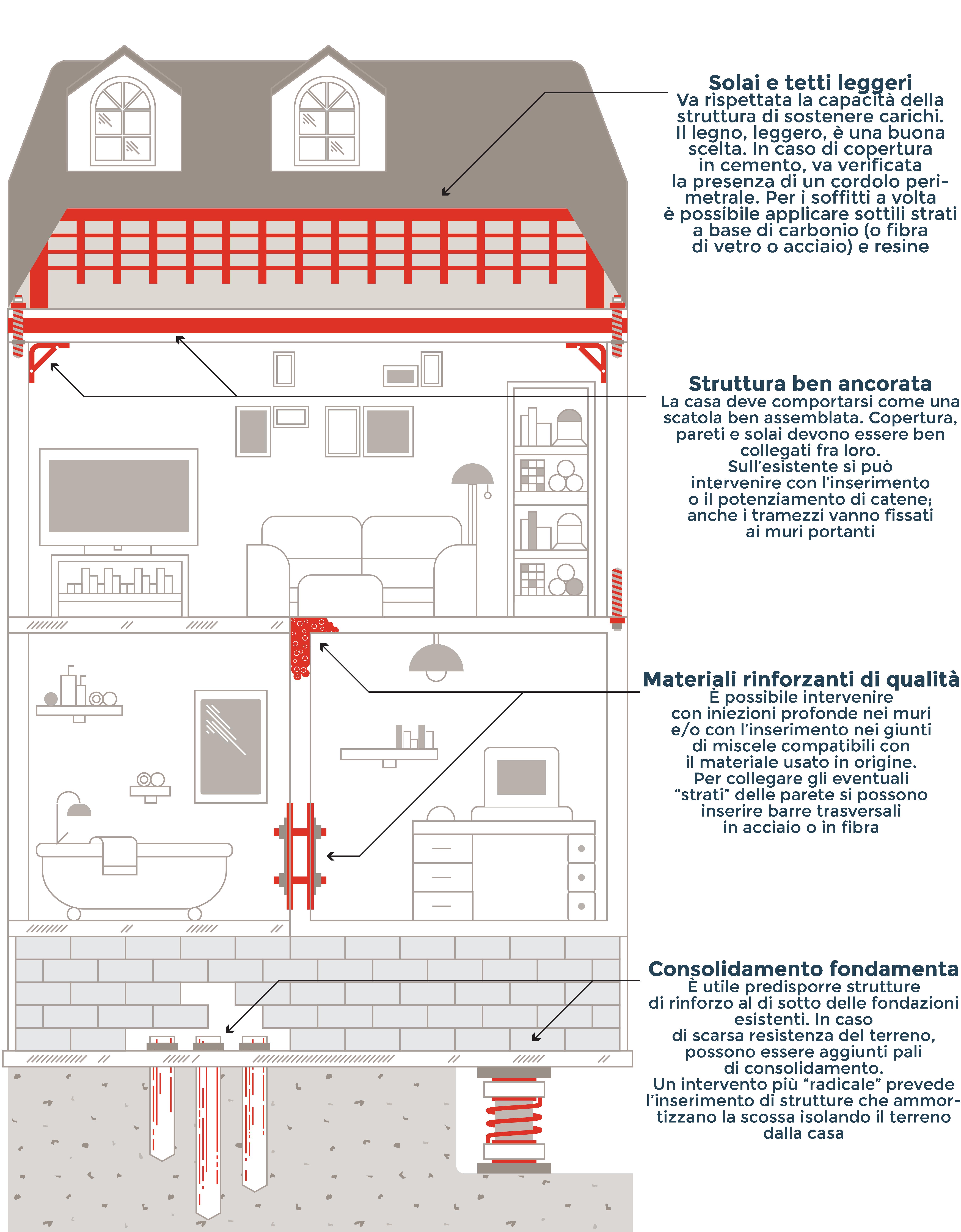 Cos la casa diventa antisismica guida agli interventi for Simulatore di costruzione di case online
