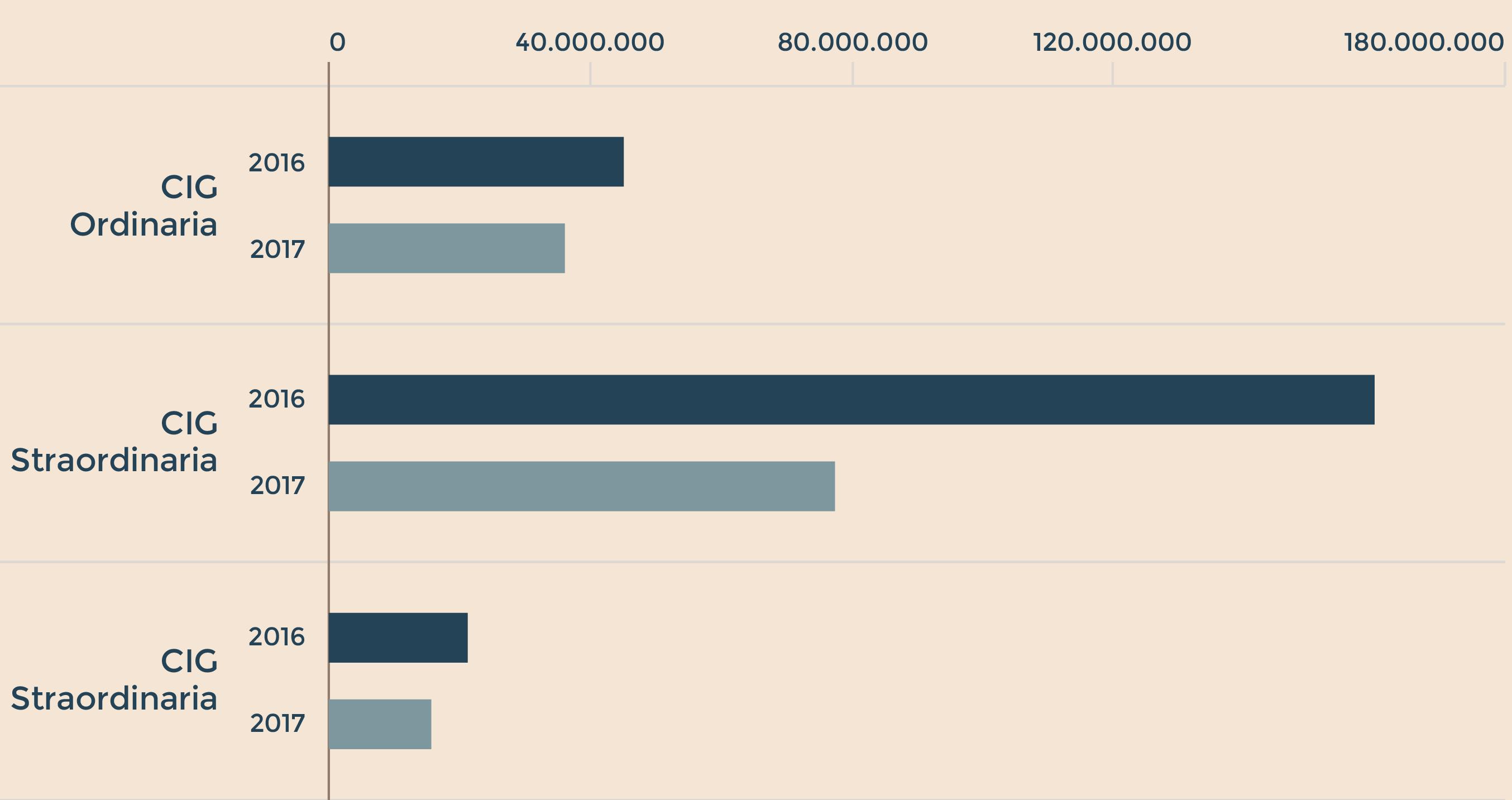 Inps: ad aprile 23,9 mln ore cig, -58,1% su anno