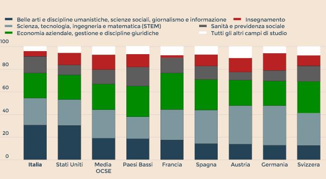 In Italia il 18% di laureati, contro il 37% della media Ocse