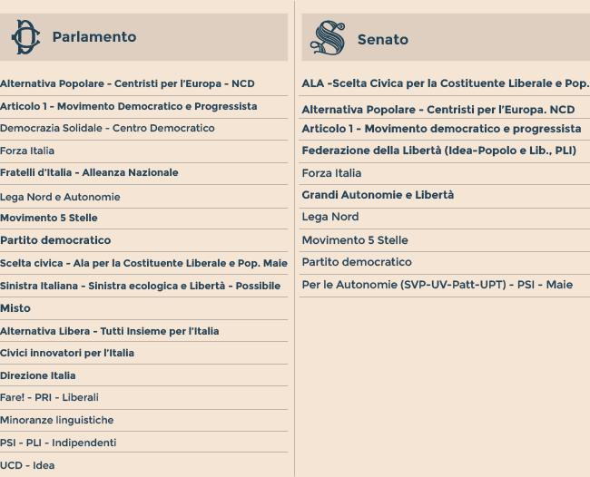 Cambi di casacca il senato prova a mettere un freno il for Attuale legislatura
