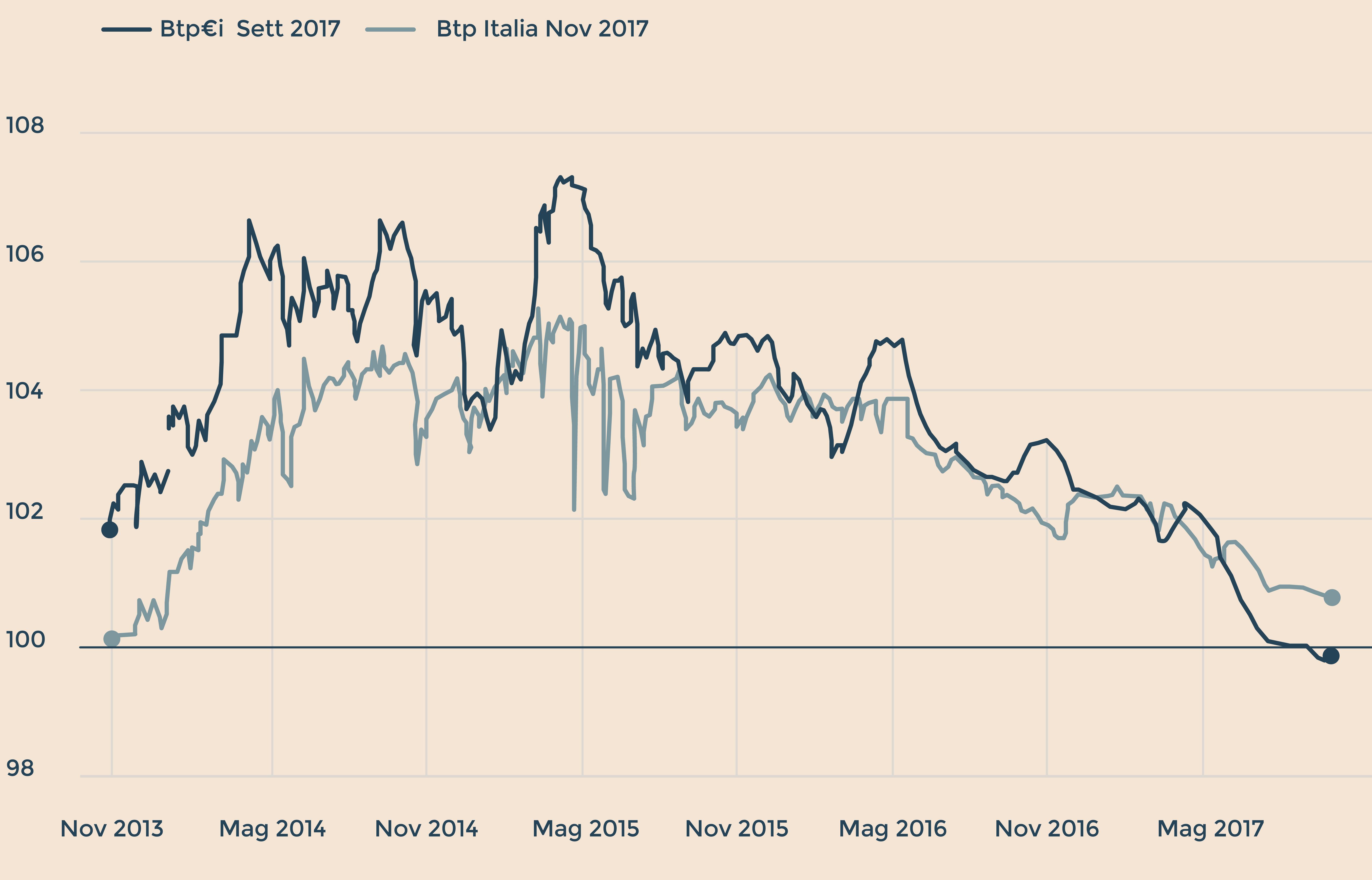 Torna il btp italia scadenza a sei anni in vendita ai - Scadenza imposte 2017 ...