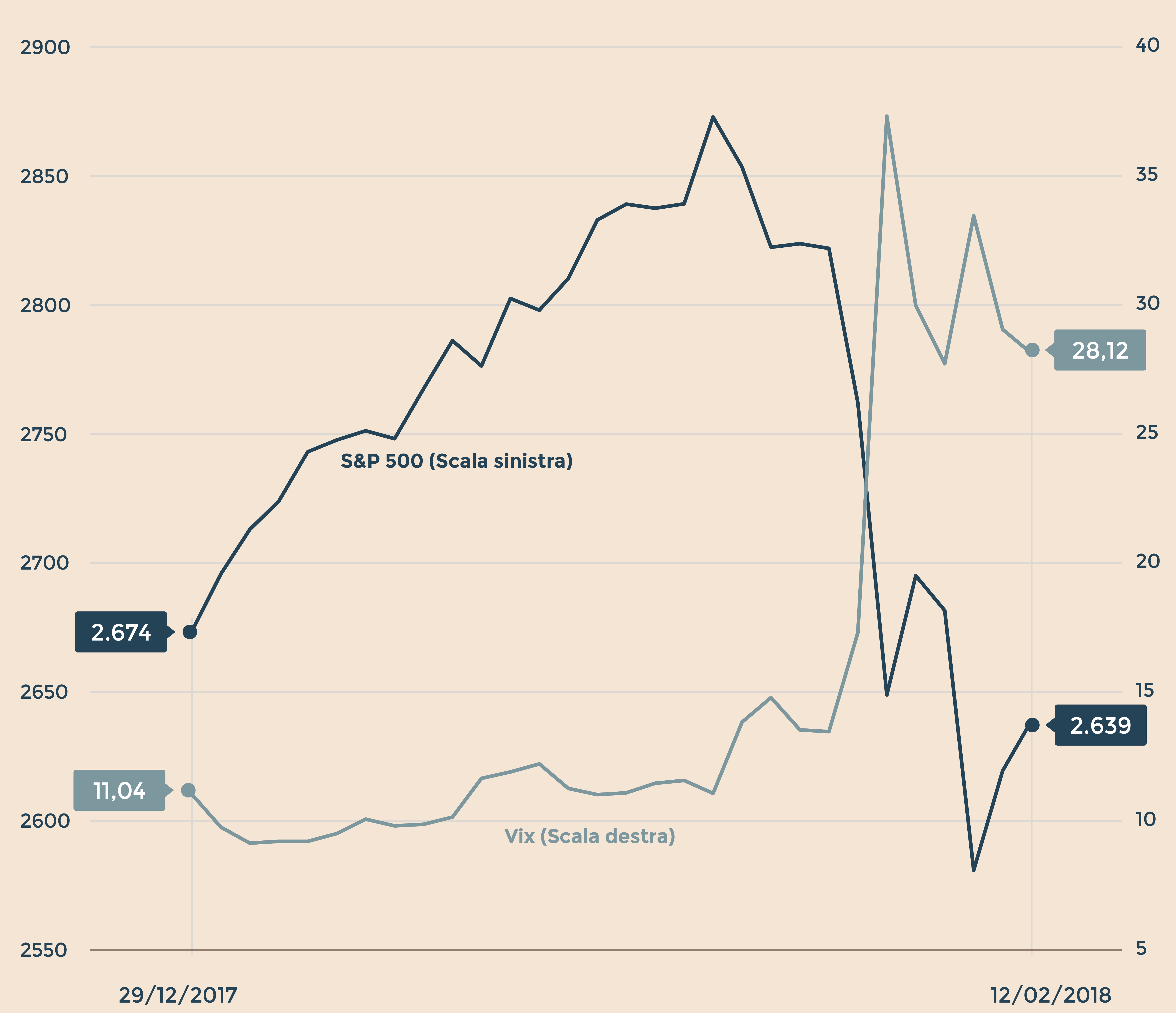 8123b12092 Andamento dell'indice S&P 500 di Wall Street e dell'indice Vix sulla  volatilità. (Fonte: Reuters)