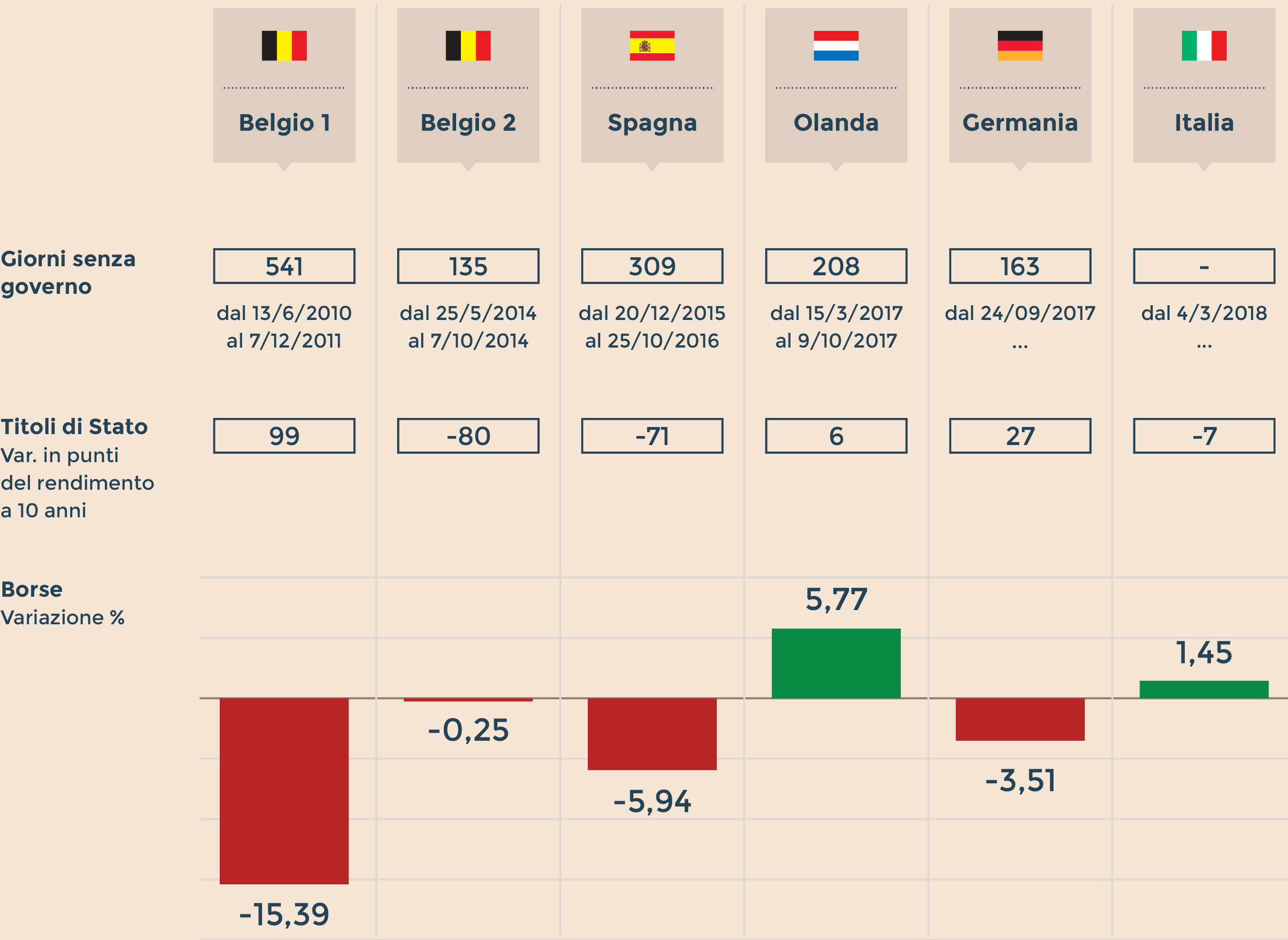 2aa9e4962a ANDAMENTO DI BORSE E BOND DURANTE I PERIODI DI ASSENZA DI GOVERNO I casi  più recenti nell'Eurozona. (Fonte: Ufficio Studi Il Sole 24 Ore)