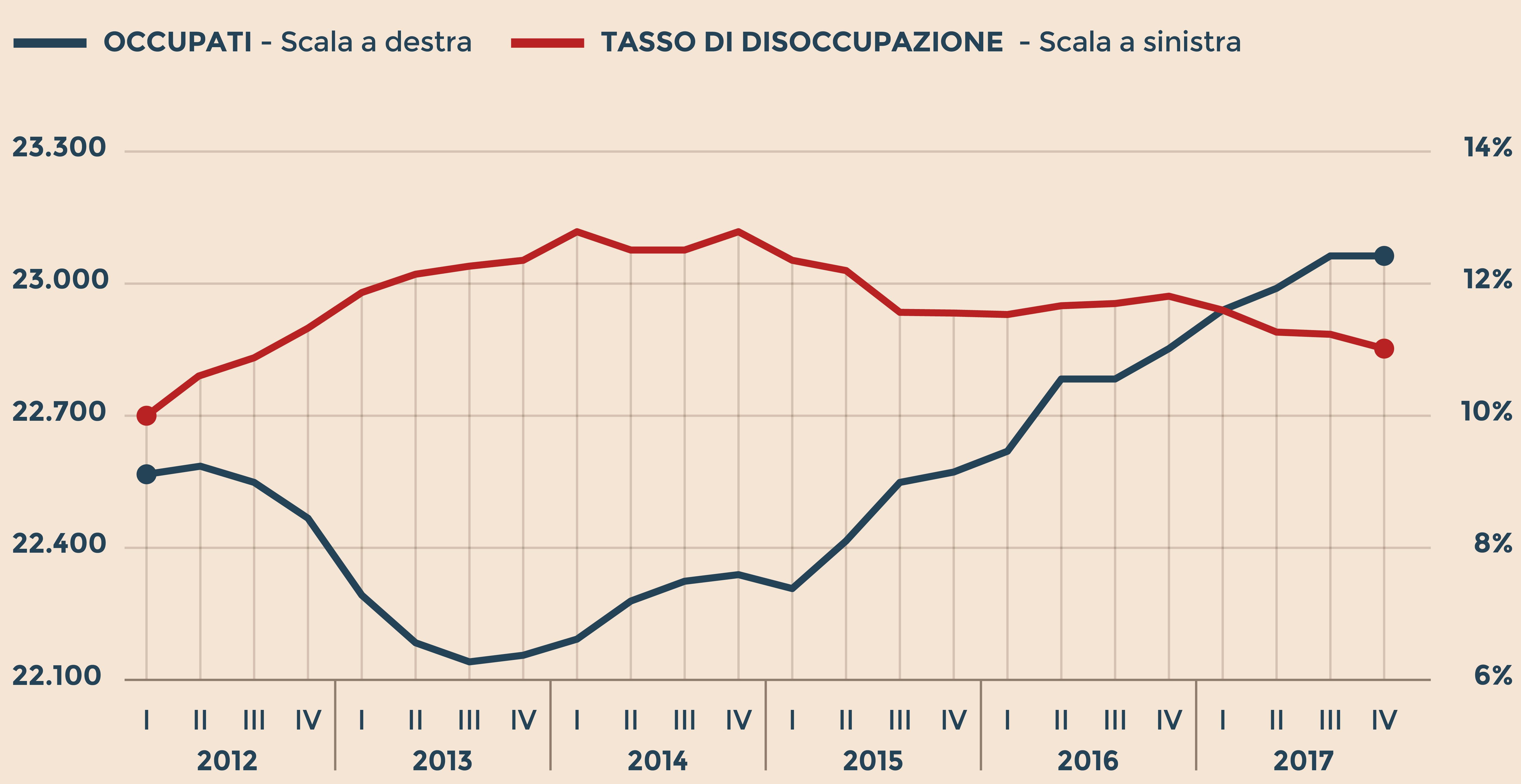 Grafico tasso di disoccupazione 2017 istat