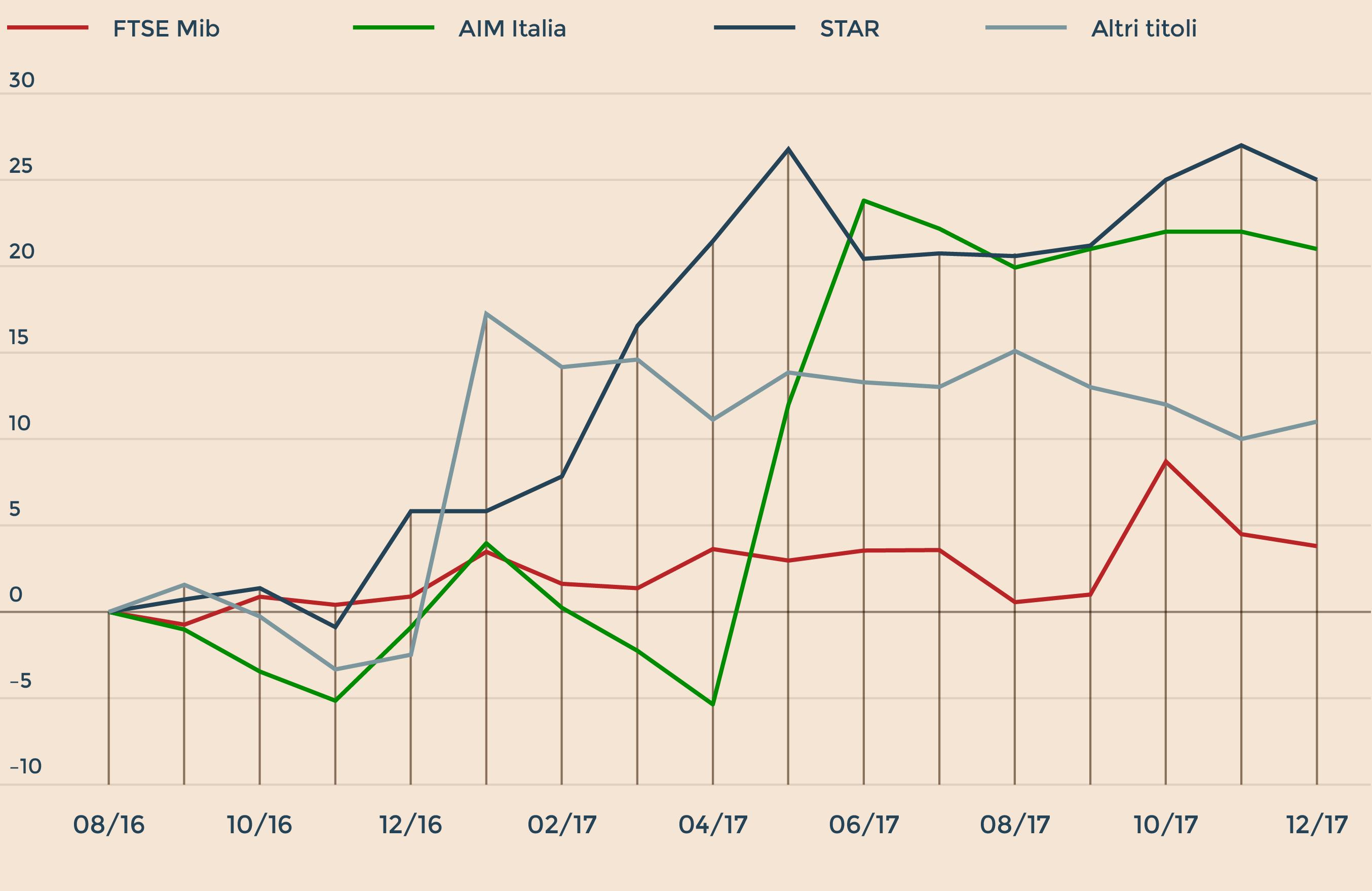 11139c4925 titoli appartenenti ai diversi segmenti del listino azionario. Dati in %  (Fonte: Intermonte, Politecnico di Milano – School of managemet)