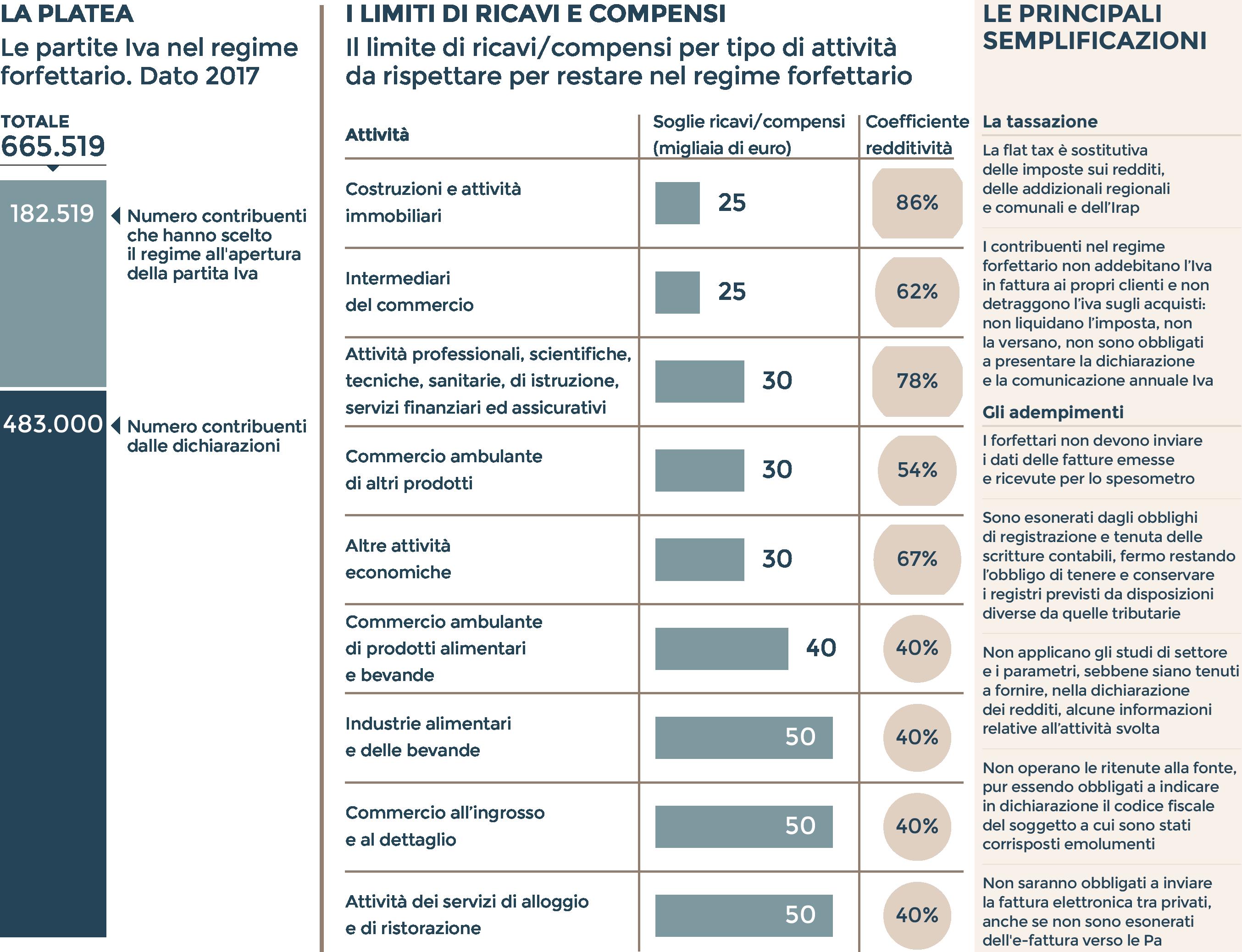 Lovely LE ADESIONI AL REGIME AGEVOLATO E I LIMITI DA RISPETTARE (Fonte:  Elaborazioni Su Dati Statistiche Fiscali E Osservatorio Delle Partite Iva)