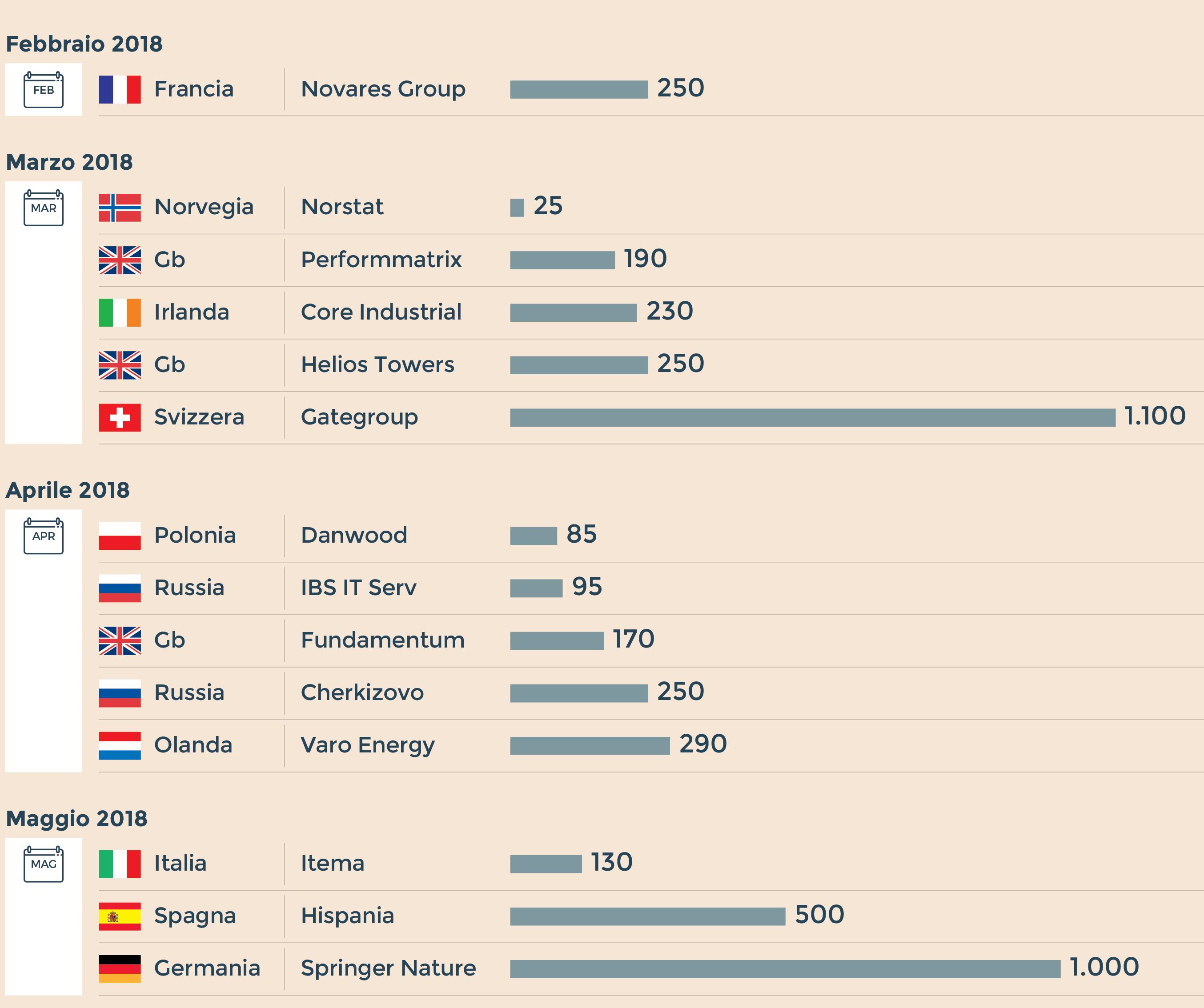 50ee8eaee5 IL CONFRONTO Le Ipo rinviate in Europa da inizio anno. Controvalore in  milioni di euro (Fonte: Credit Suisse)