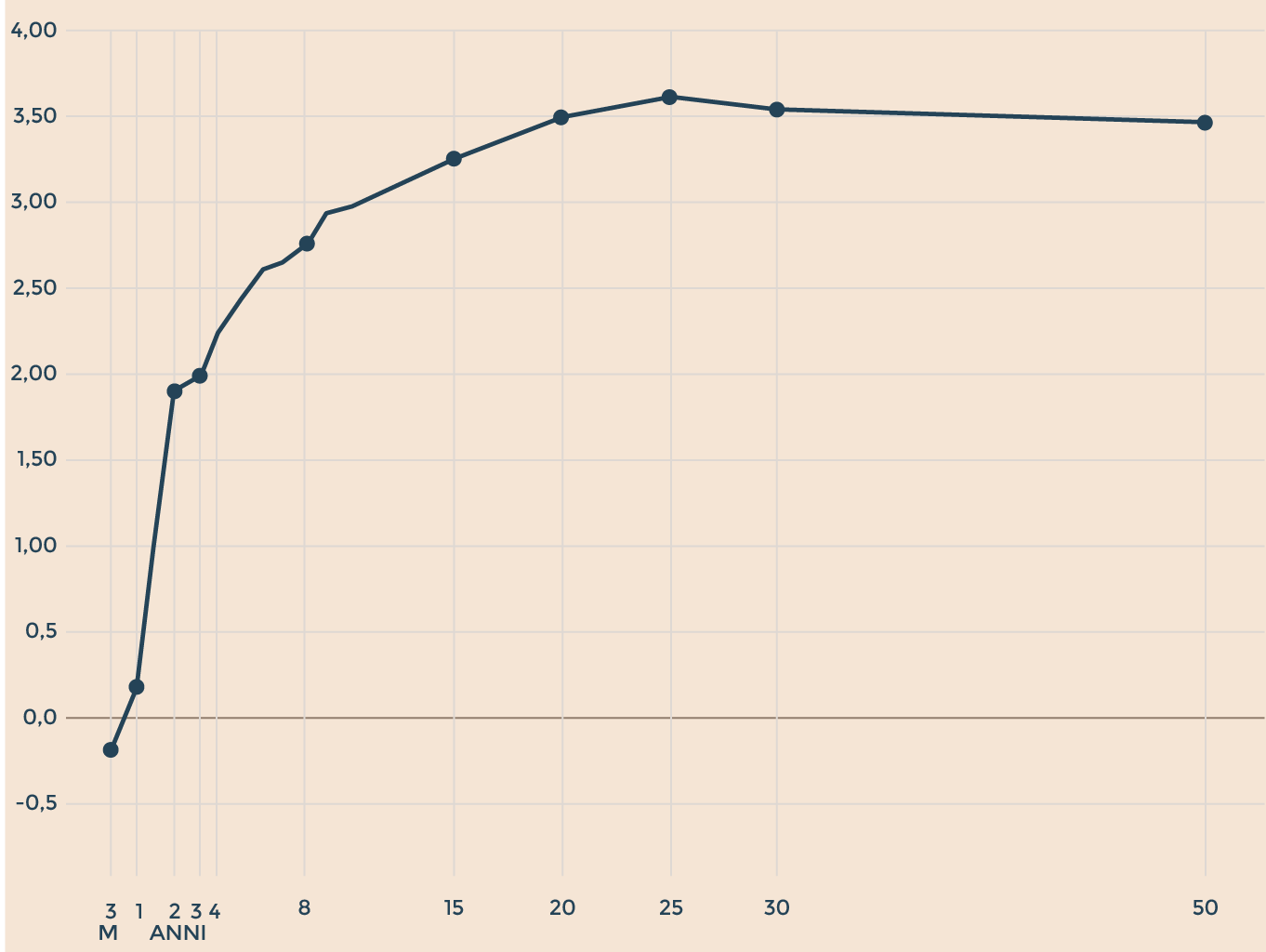 8bc393e502 Altro che spread! Per monitorare la crisi guardate la curva dei ...