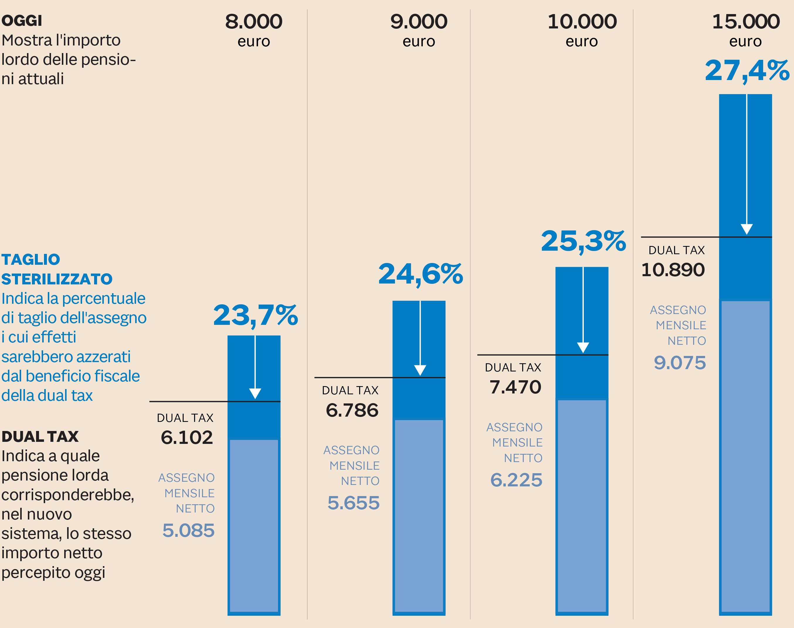 Pensioni, dal 2019 sono più basse. Tagli fino a mille euro