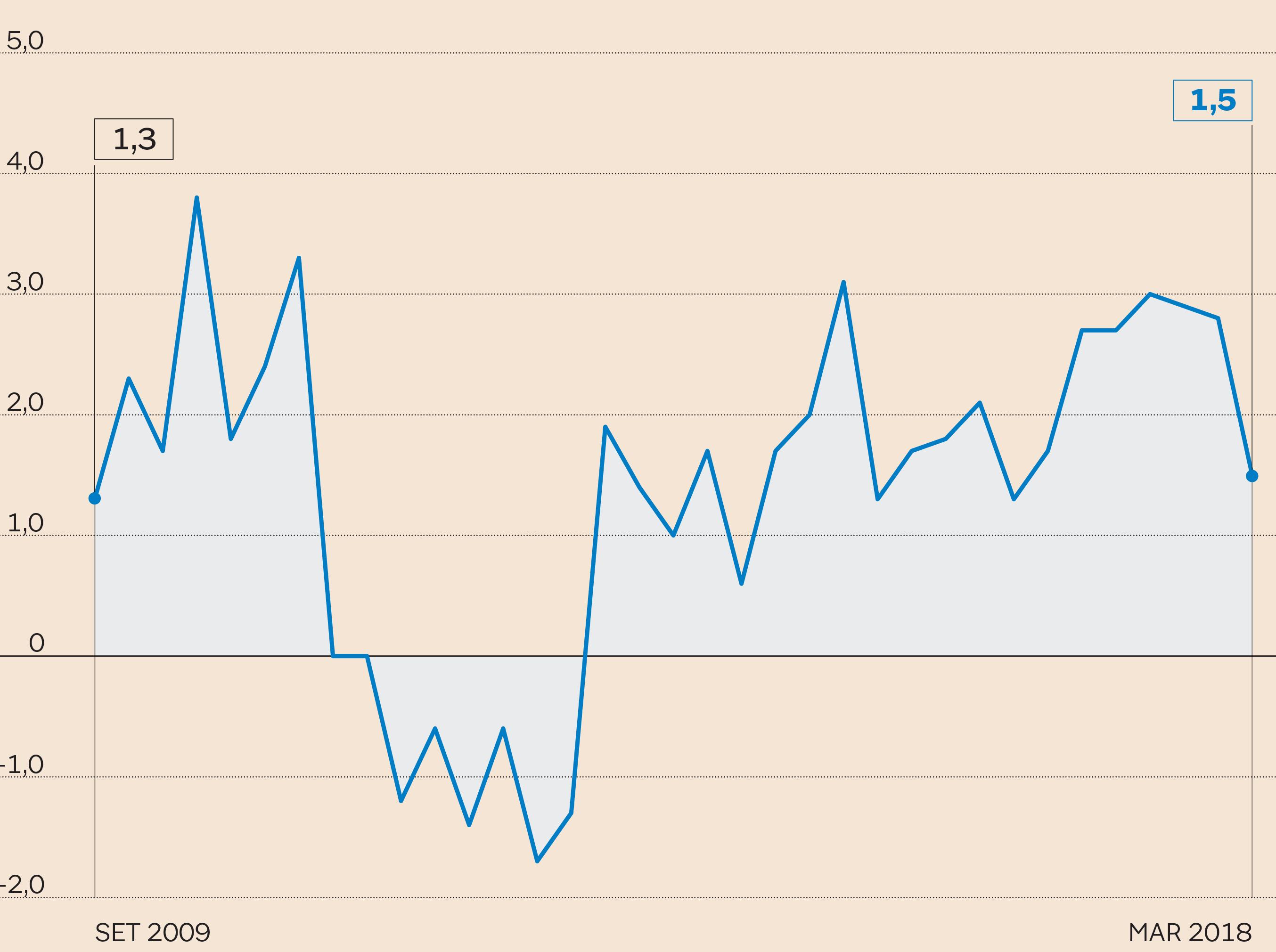 Finisce la morfina della Bce e Draghi avvisa il governo