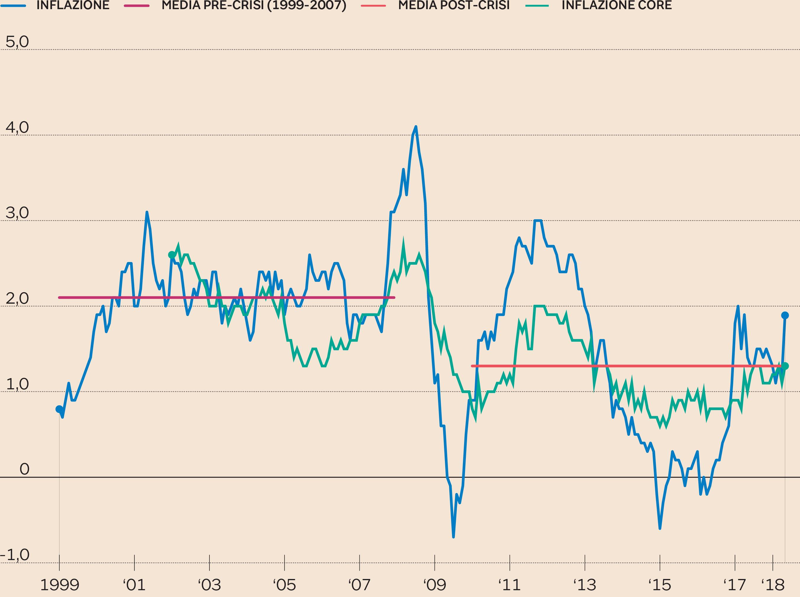 La Bce riduce il Quantitative easing a 15 miliardi al mese
