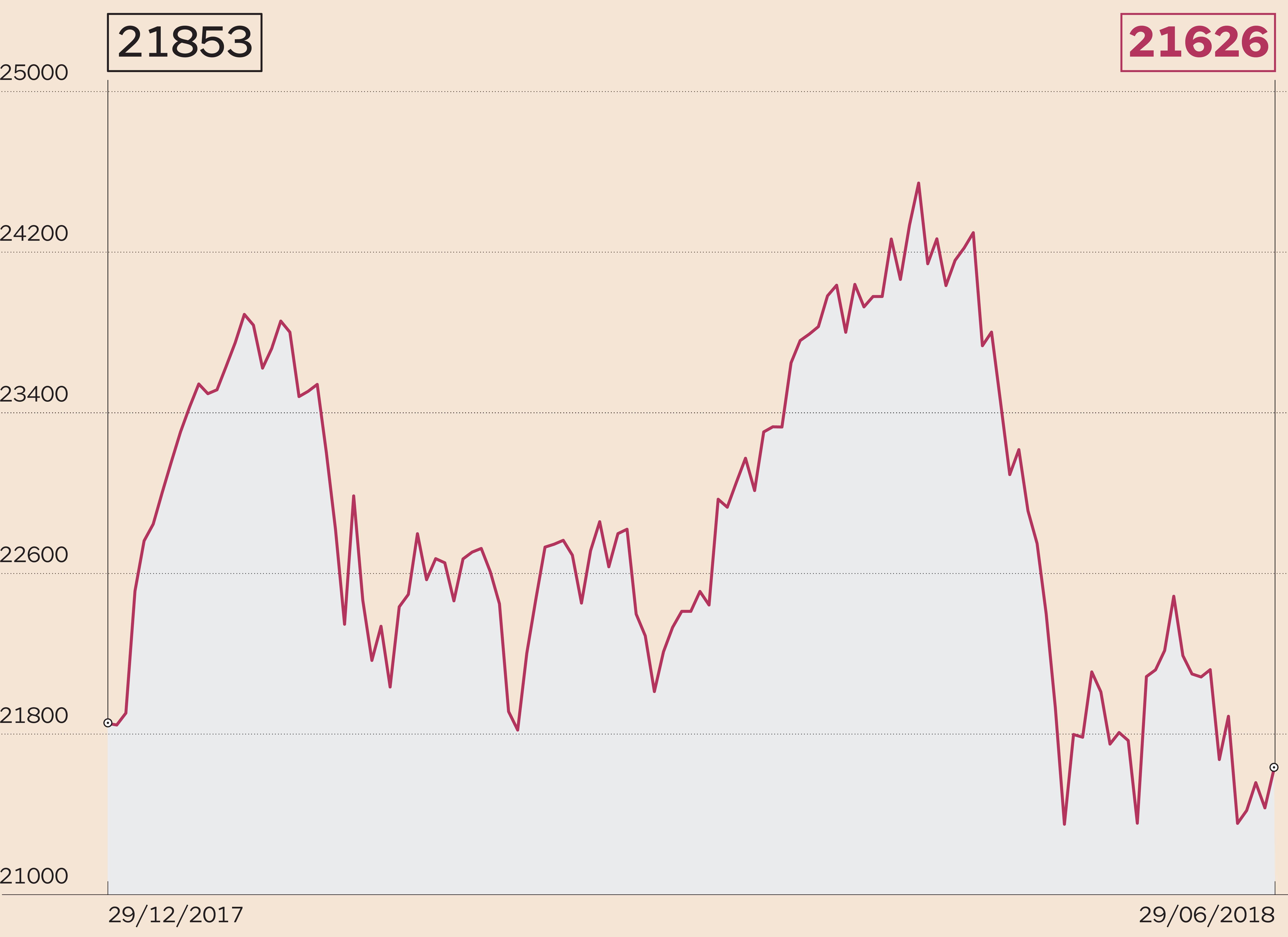 15e6a95158 Borse, petrolio, Bitcoin: chi vince e chi perde sui mercati nel ...