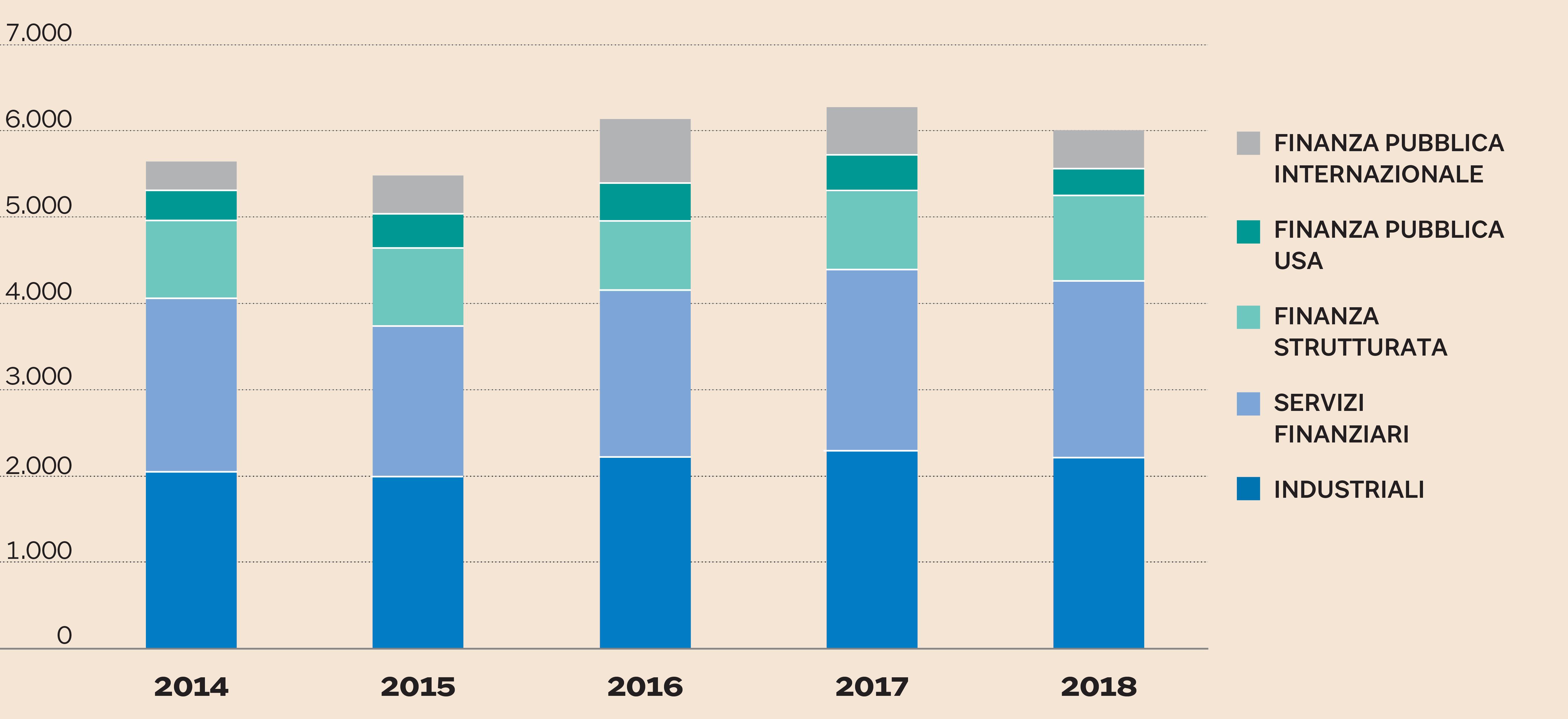 8ce02860d6 Le emissioni globali di bond negli ultimi anni. Dati in miliardi di  dollari. Per il 2018 le stime sono di S&P Global.Fonte:Harrison Scott,  Thomson Financial ...