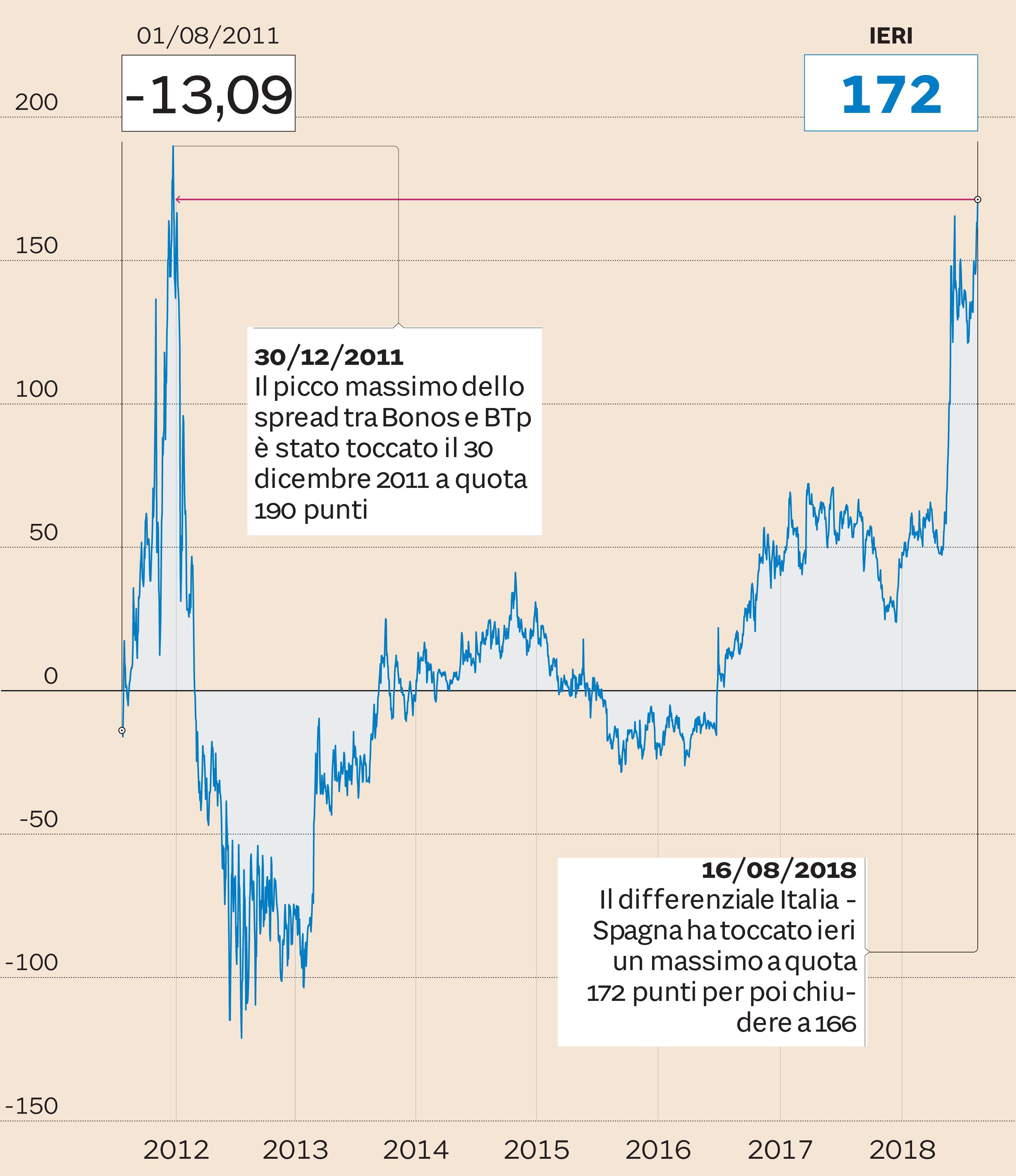 Borse europee chiudono in calo moderato, forte aumento spread BTp/Bund