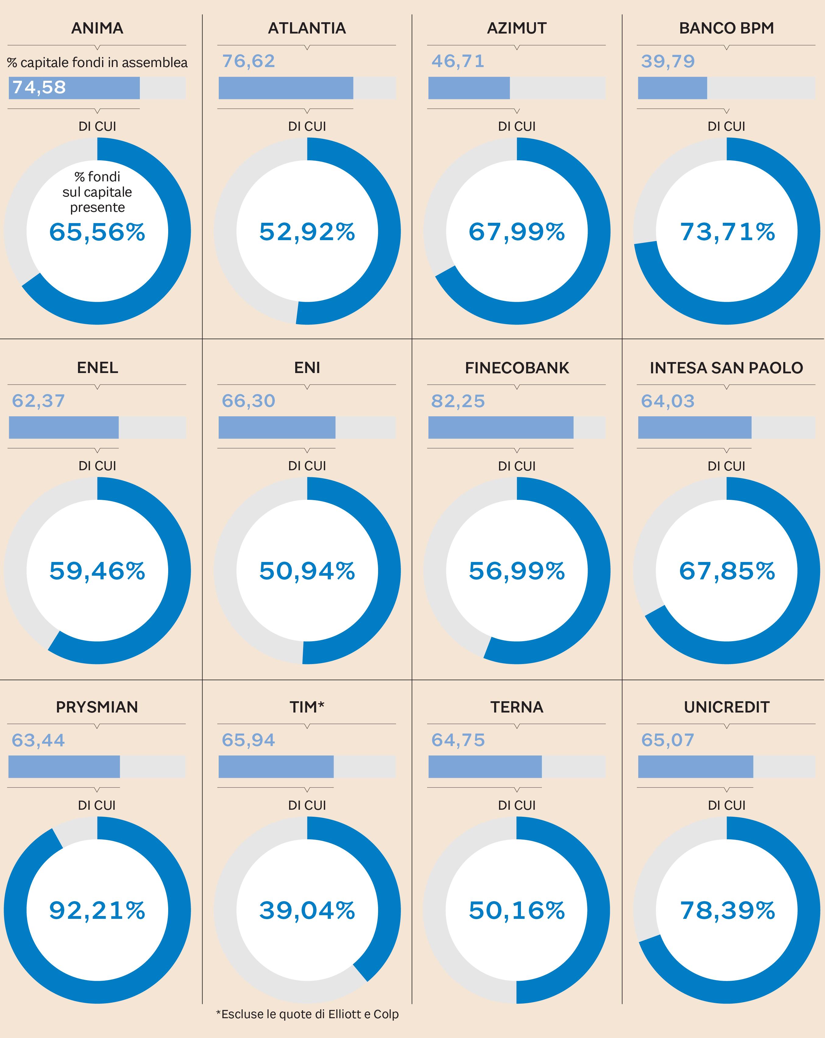 86b396de33 Quota dei fondi sul capitale presente (Fonte: elaborazione Sole 24 Ore su  dati societari)
