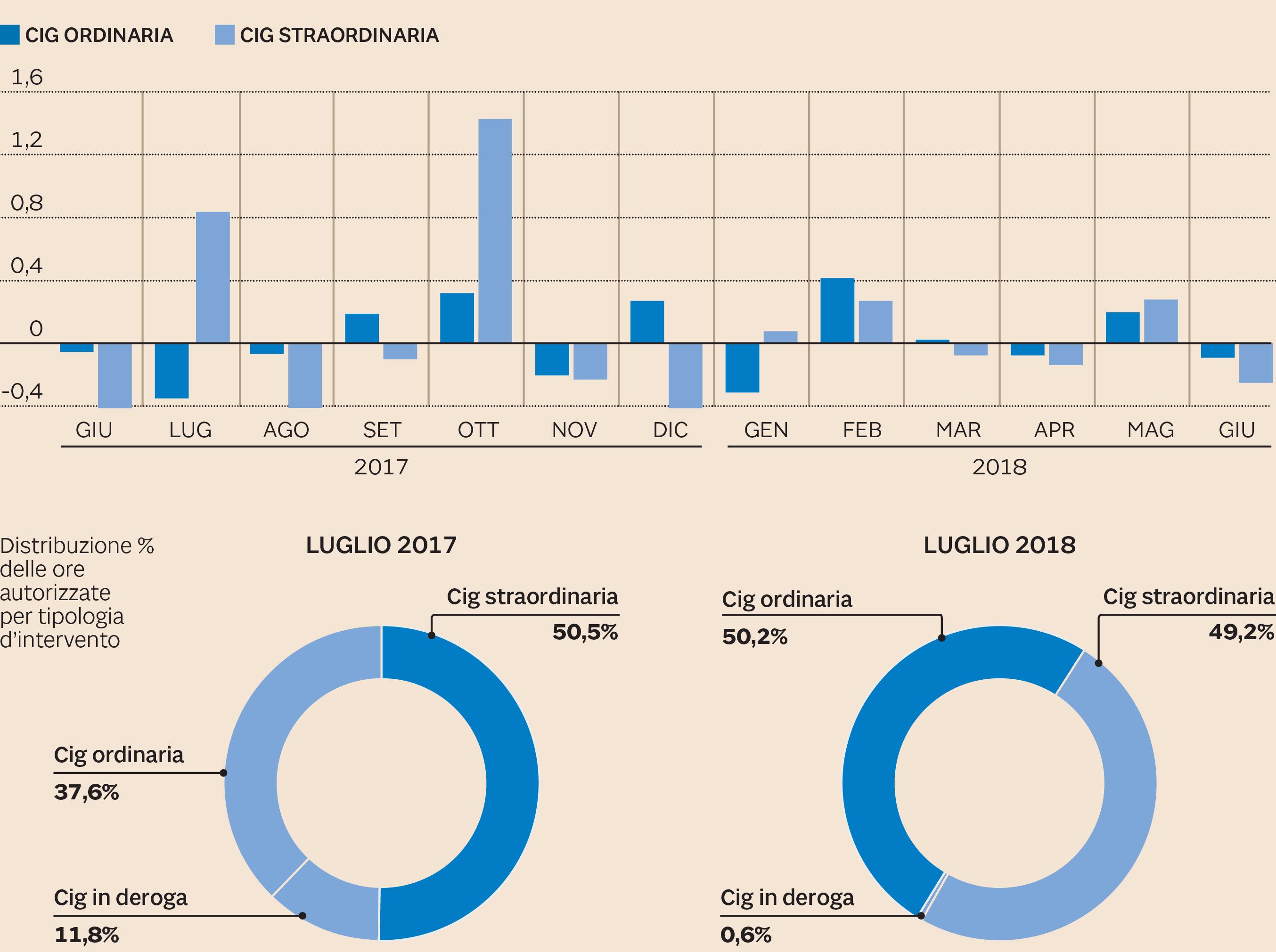 A luglio crollo della Cassa integrazione, -57,4% sull'anno