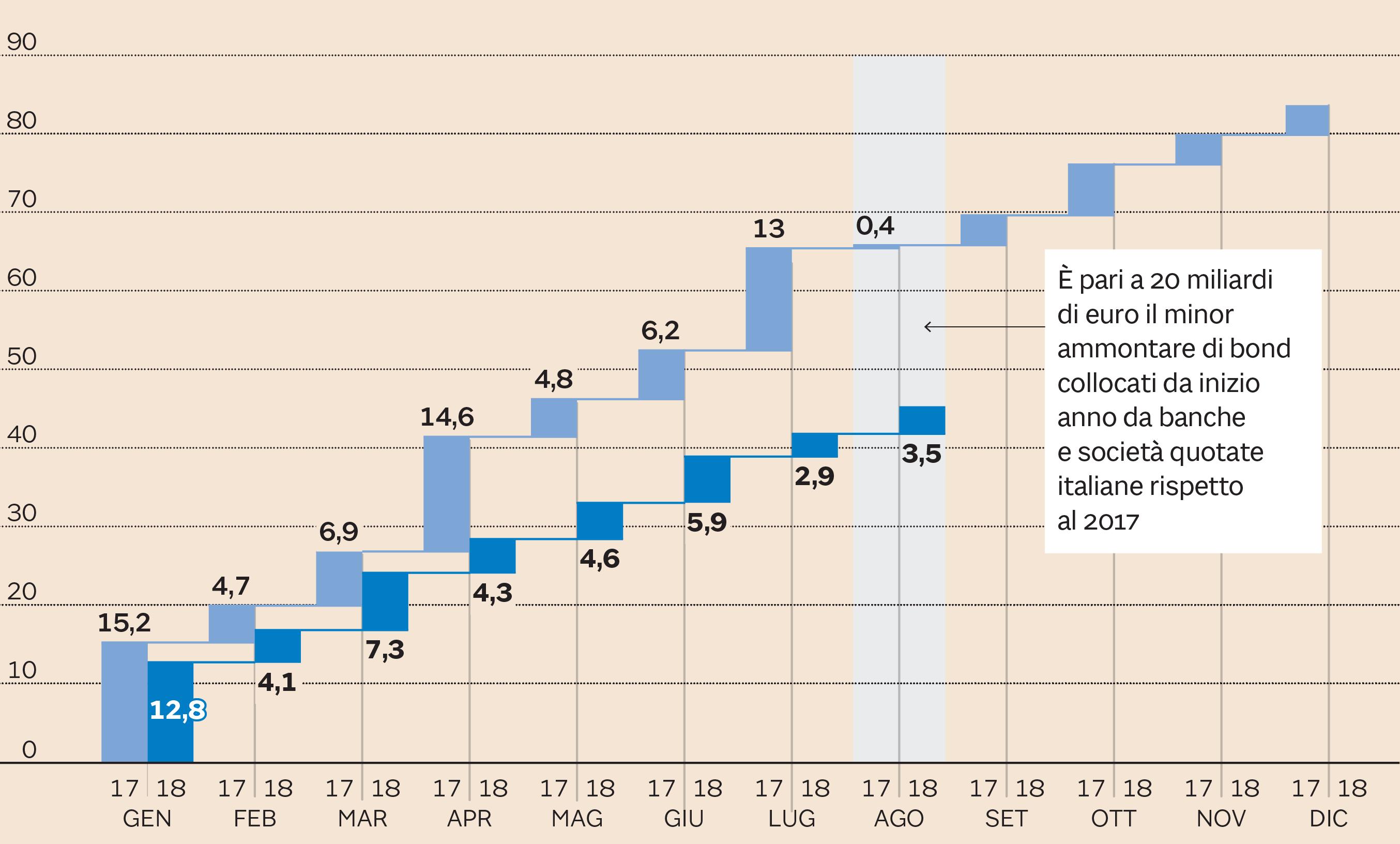 d7e931fc61 Controvalore collocato in miliardi di euro (Fonte: elaborazione Il Sole 24  Ore su dati S&P Market Intelligence)