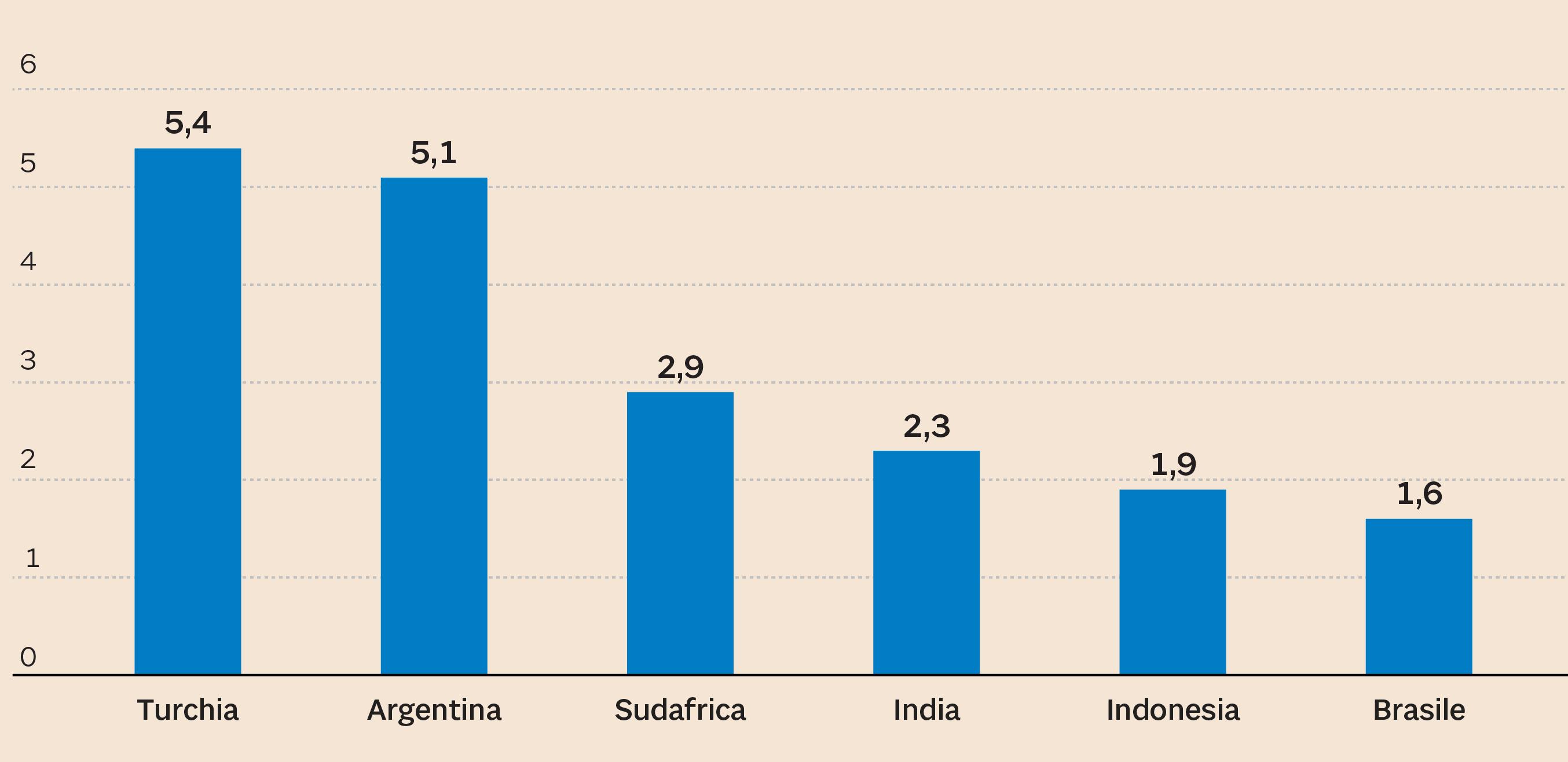 fe8313ea1c Chi ha più deficit con l'estero. Disavanzo delle partite correnti in  percentuale del Pil. (Fmi, stime per il 2018)