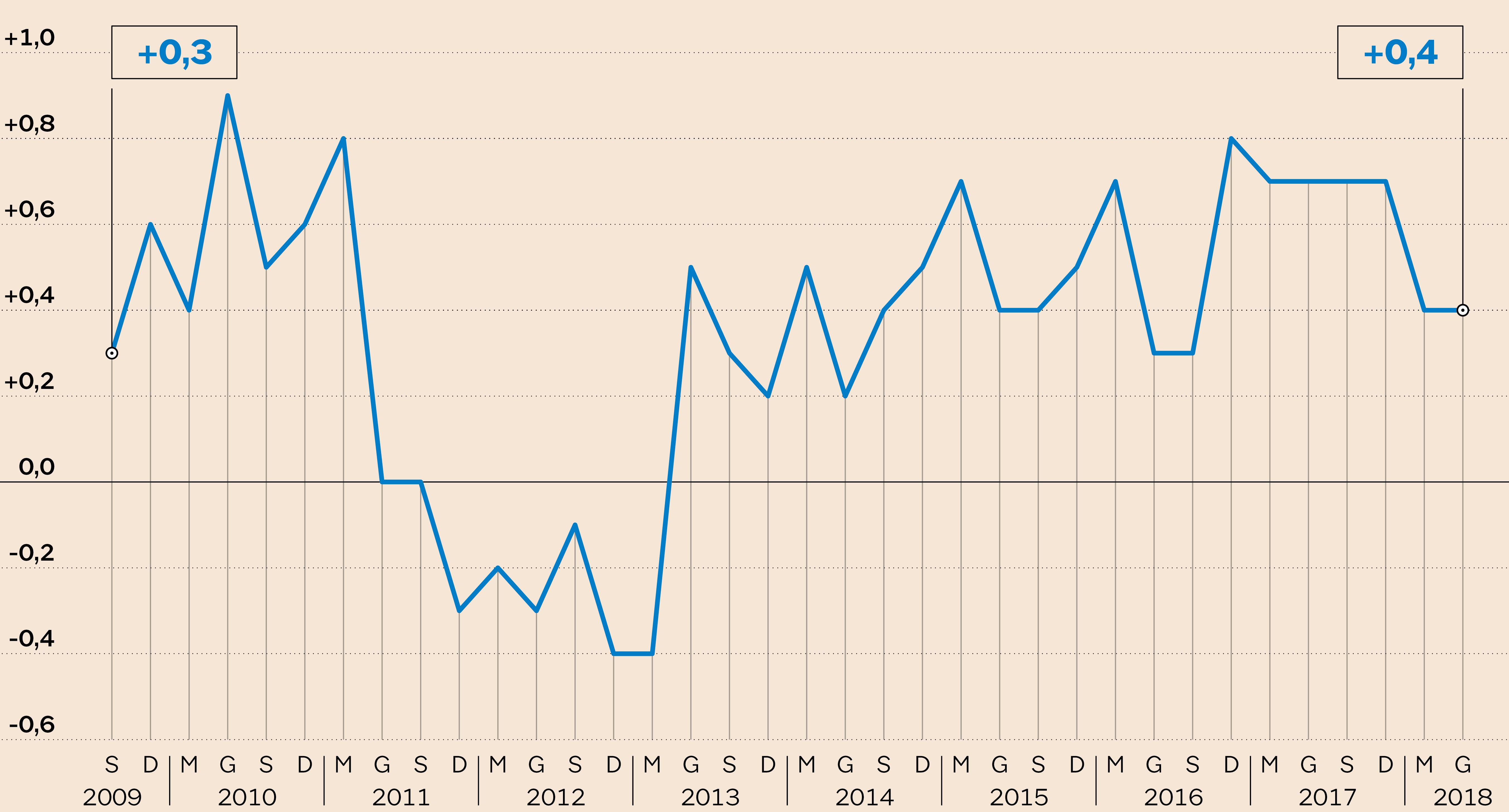 Draghi: parole del governo hanno fatto alzare lo spread