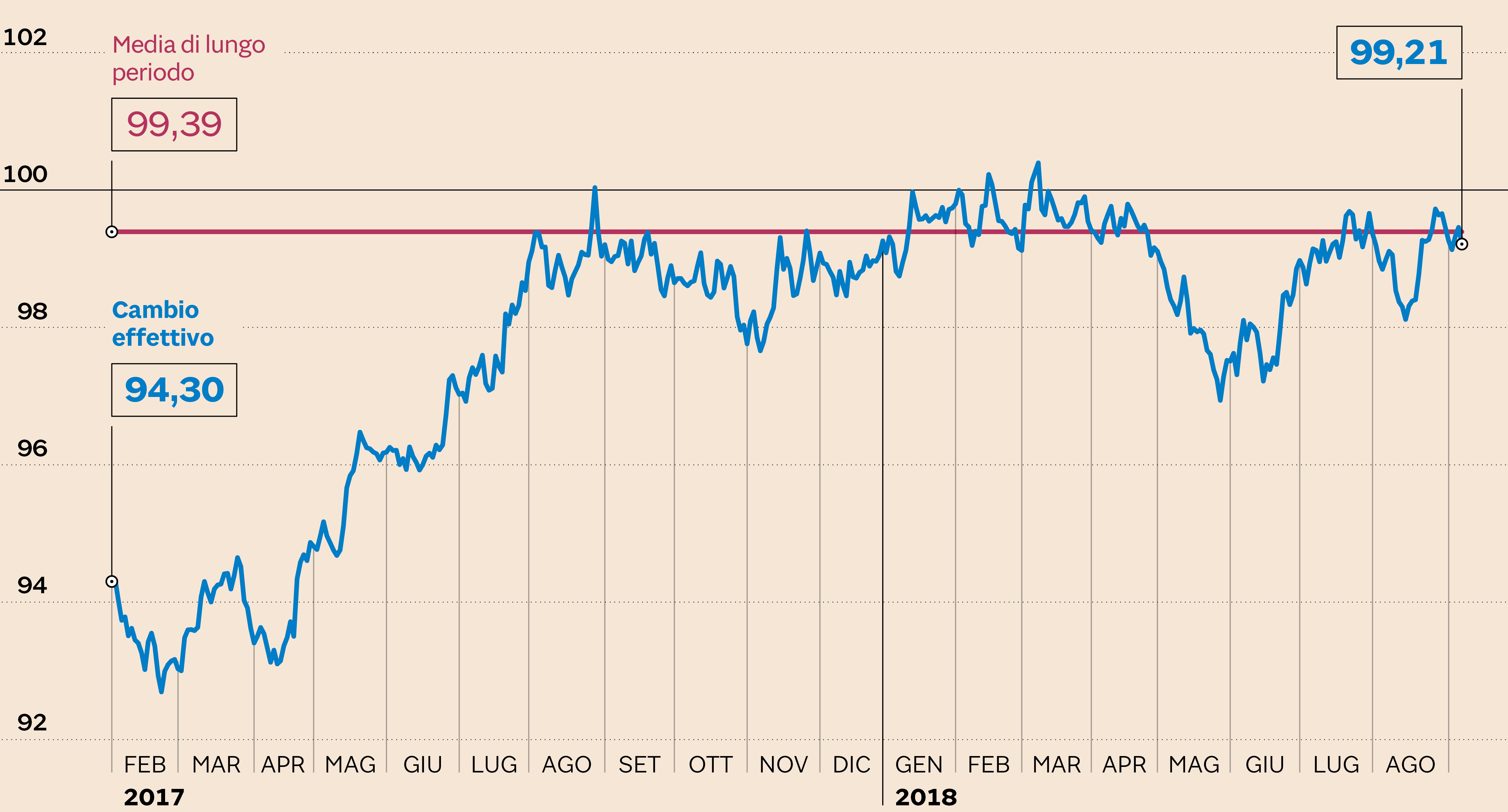 La BCE conferma i tassi di interesse invariati