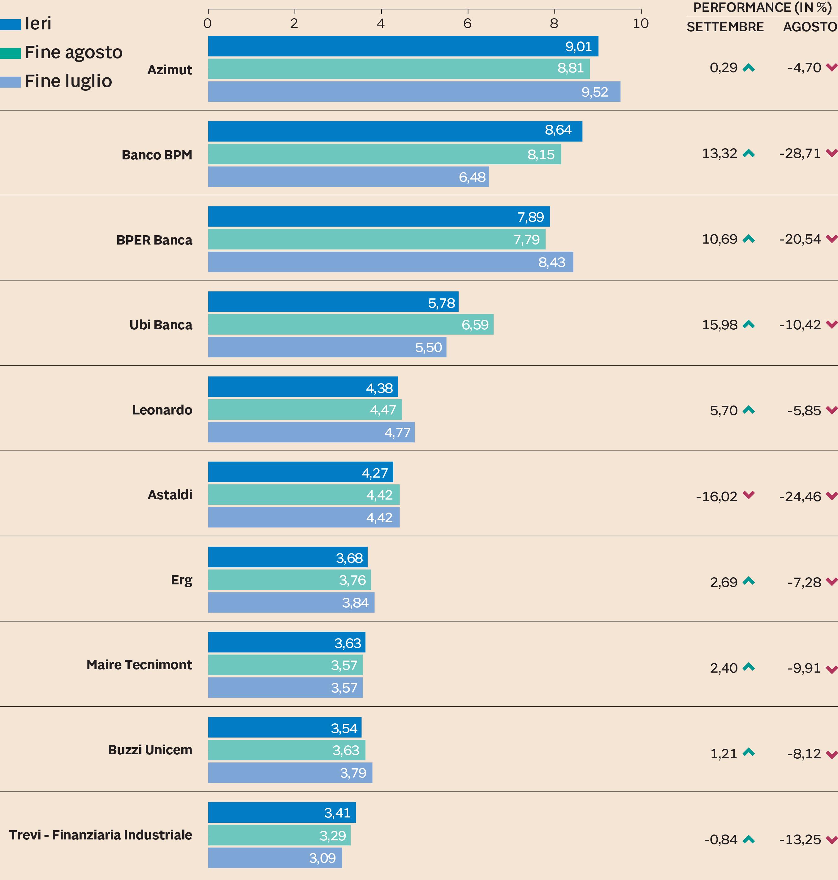 69d6595601 I DIECI TITOLI PIÙ COLPITI DAI «RIBASSISTI» Posizioni nette corte (in %)  (Fonte: Intermonte Sim su comunicazioni Consob)