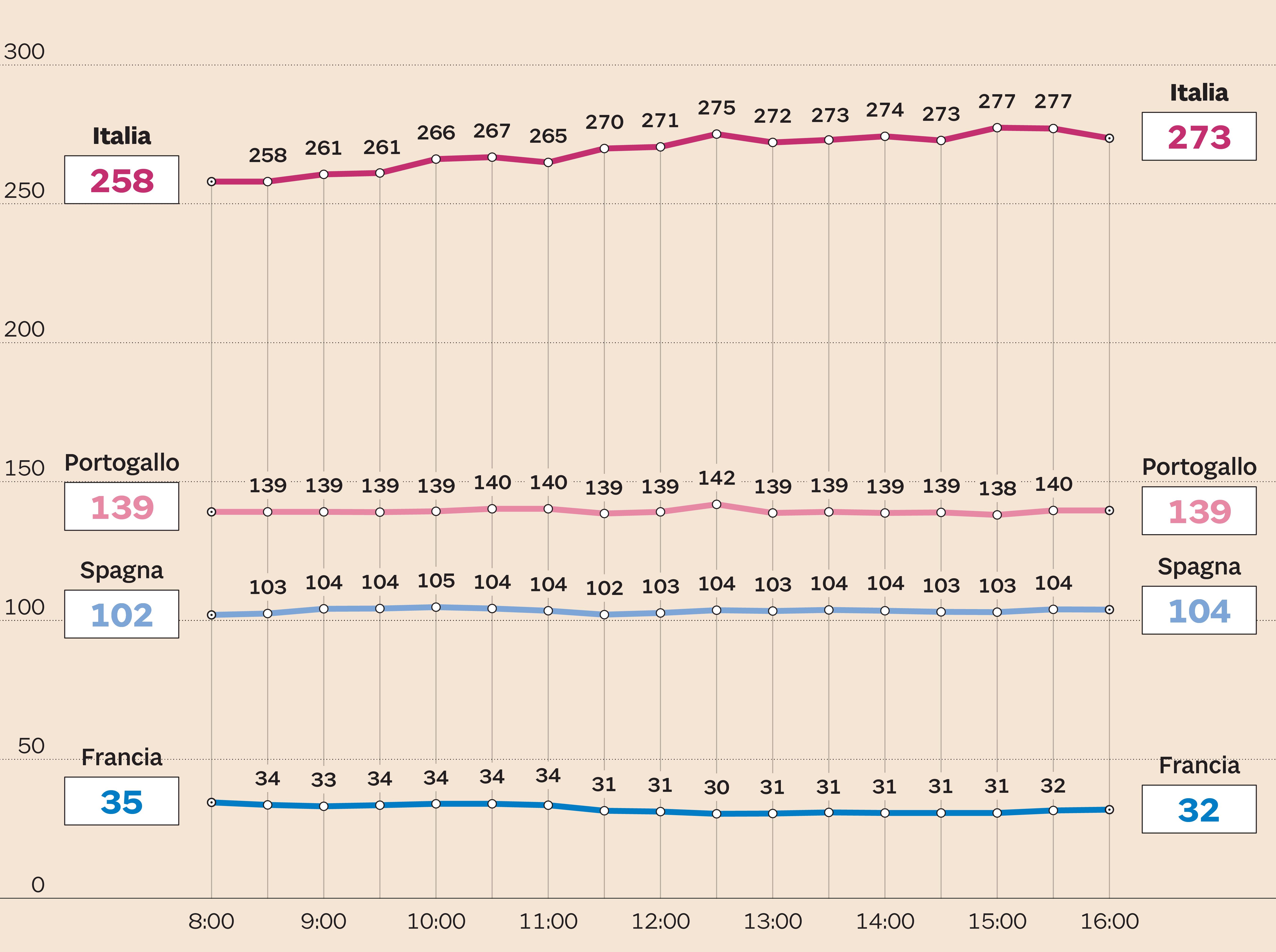 29f3b65649 Differenziale tra i titoli di Stato decennali di Italia, Francia, Spagna e  Portogallo e i Bund tedeschi