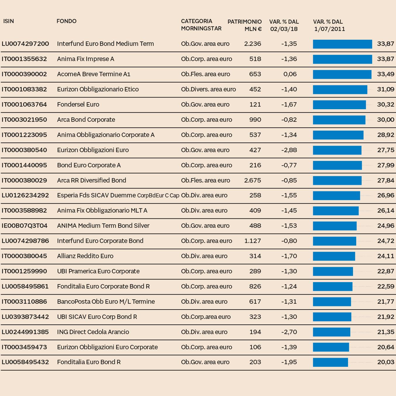 eb00d66e1d (Fonte: Morningstar; dati al 1 ottobre 2018; fondi venduti in Italia con  patrimonio superiore a 100 milioni di euro)