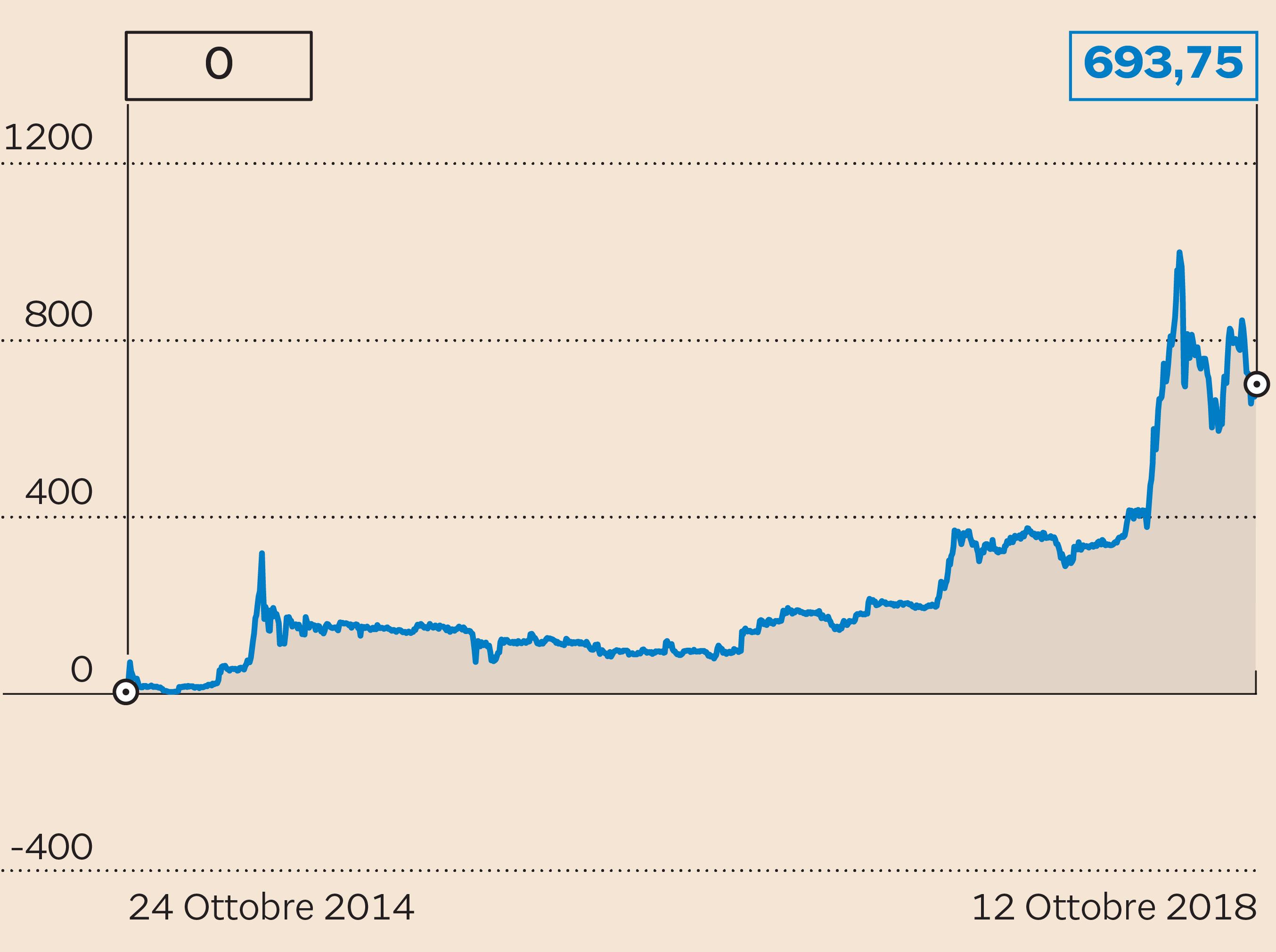 86309d3718 LE AZIONI BIO-ON DALL'IPO Performance del titolo dal debutto in Borsa. Dati  in percentuale (Fonte: S&P Market Intelligence)