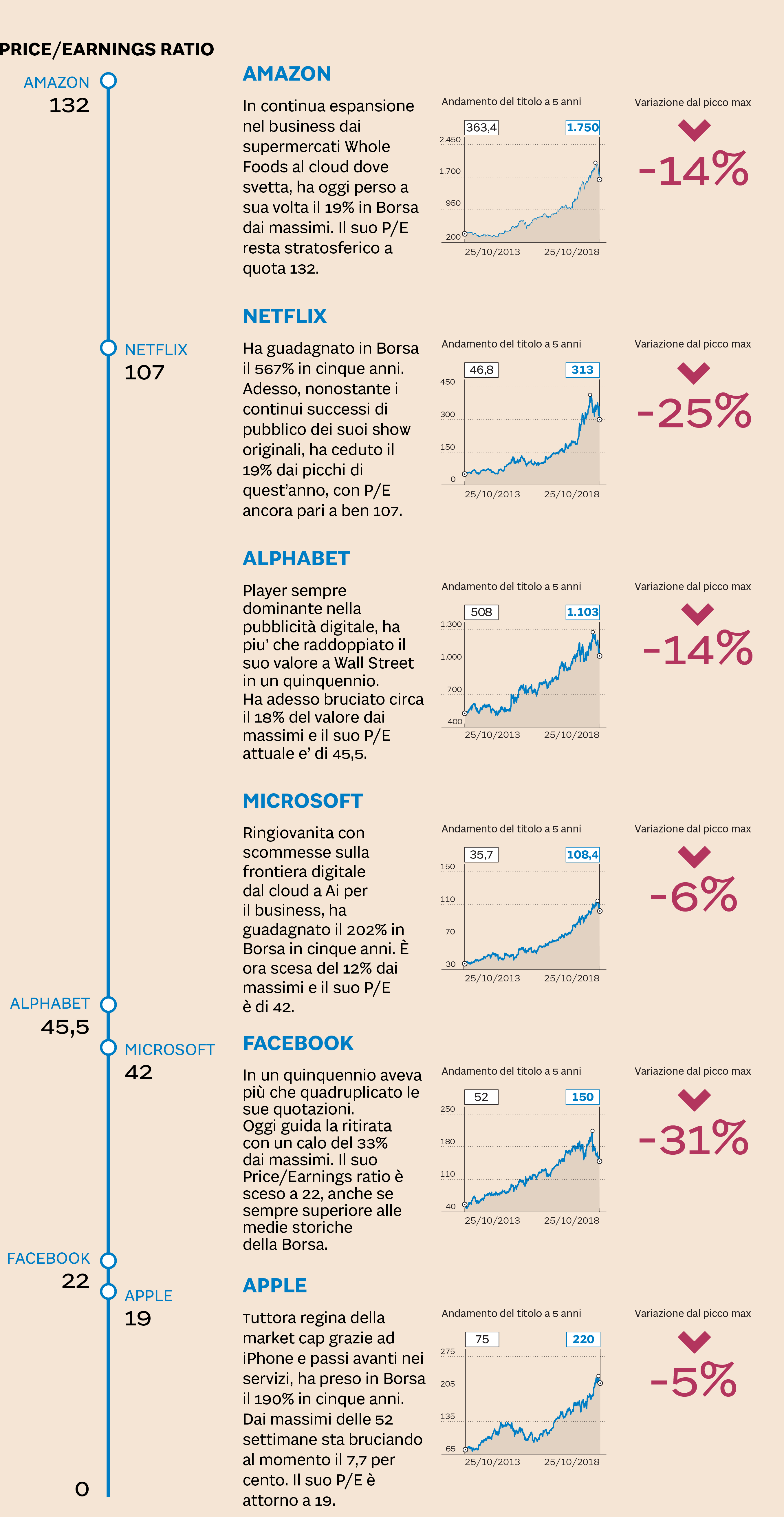 bc19a2b16f Dietro a definizioni e previsioni, ecco in breve - titolo per titolo - le  cifre della paura che erode un gigantesco settore la cui market cap  quest'estate ...