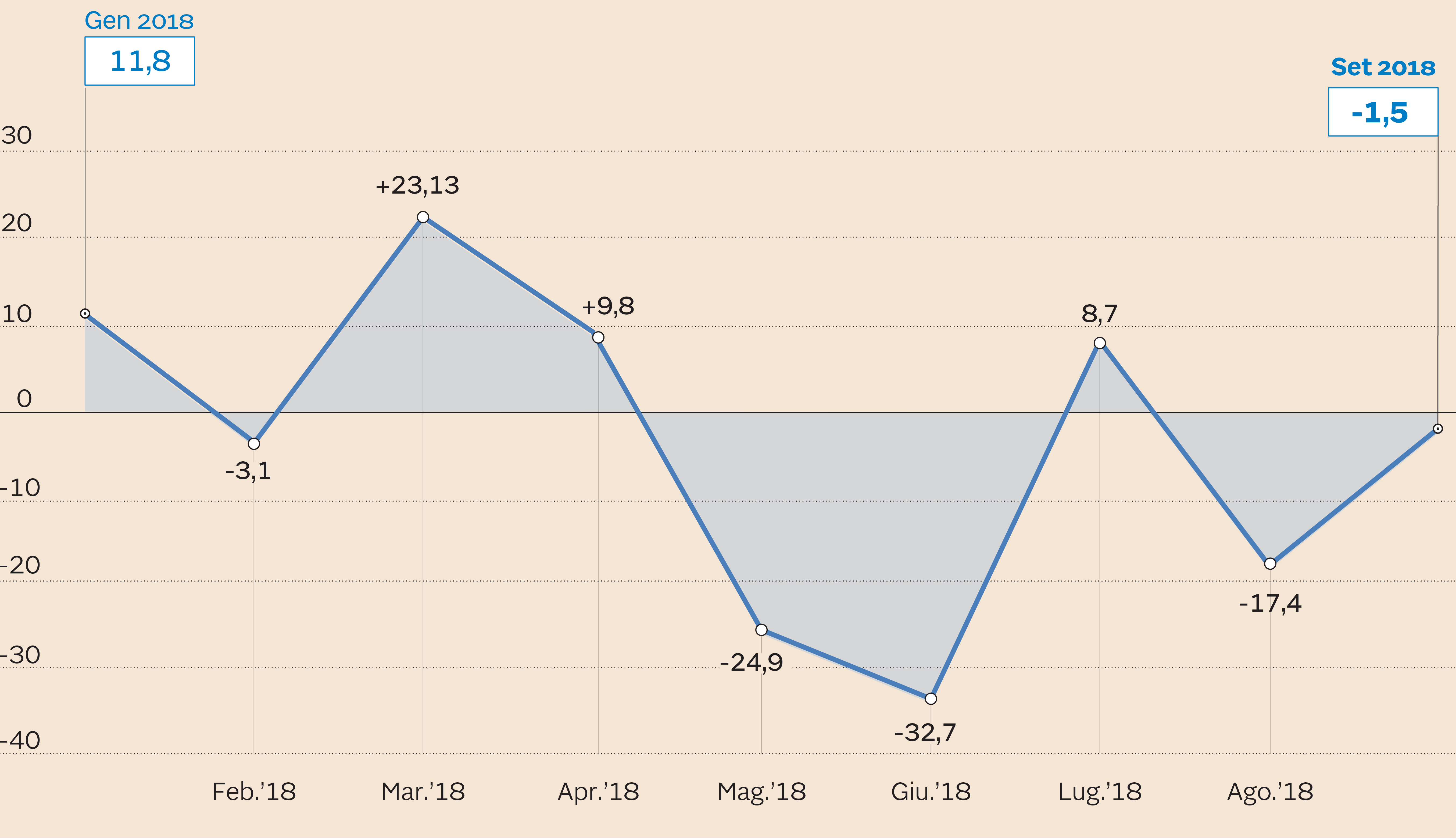 Il Btp Italia non scalda gli investitori. Ma c'è ancora tempo