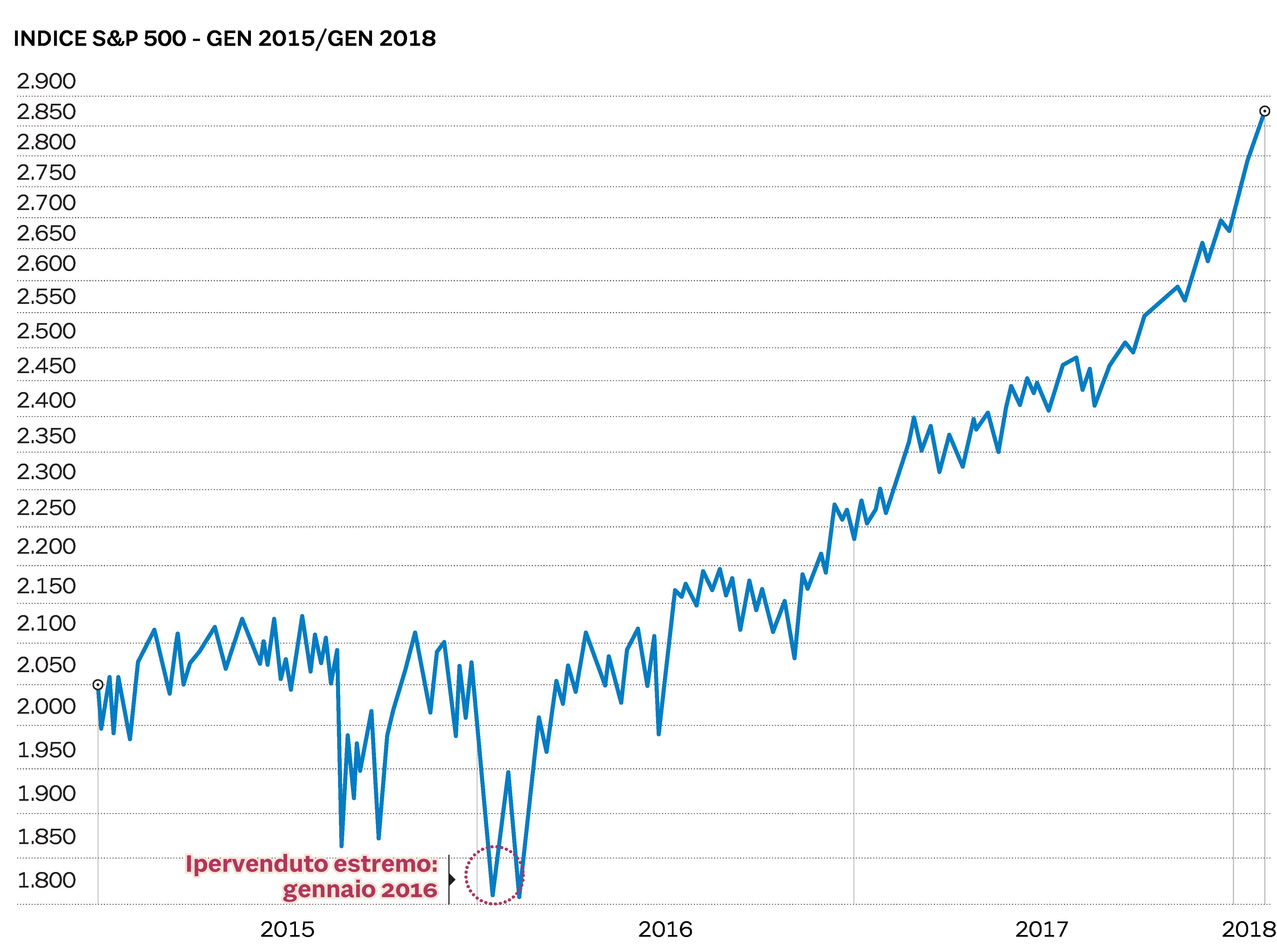 5f104e5c68 Se la Borsa crolla è il momento di comprare? Cinque lezioni dalla ...